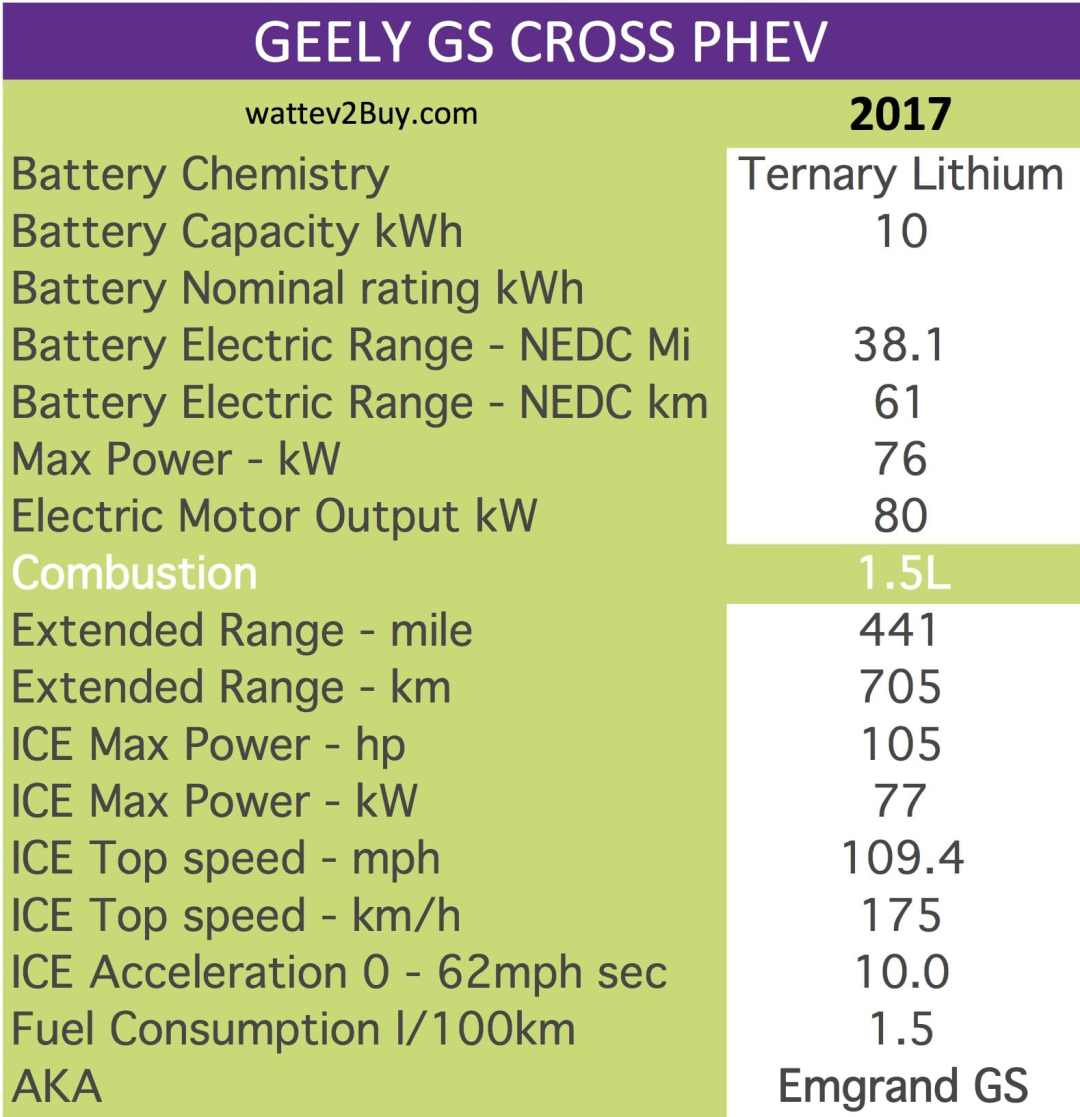 GEELY GS CROSS PHEV	 wattev2Buy.com	2017 Battery Chemistry	Ternary Lithium Battery Capacity kWh	10 Battery Nominal rating kWh	 Voltage V	 Amps Ah	 Modules	 Cells	 Cell Type	 Energy Density Wh/kg	 Weight (kg)	 Cycles	 SOC	 Battery Manufacturer	 Cooling	 Battery Warranty - years	 Battery Warranty - km	 Battery Electric Range - NEDC Mi	38.1 Battery Electric Range - NEDC km	61 Battery Electric Range - EPA Mi	 Battery Electric Range - EPA km	 Electric Top Speed - mph	 Electric Top Speed - km/h	 Acceleration 0 - 60mph sec	 Onboard Charger kW	 LV 1 Charge kW	 LV 1 Charge Time (Hours)	 LV 2 Charge kW	 LV 2 Charge Time (Hours)	 LV 3 CCS/Combo kW	 LV 3 Charge Time (min to 80%)	 Charge Connector	 MPGe Combined - miles	 MPGe Combined - km	 MPGe City - miles	 MPGe City - km	 MPGe Highway - miles	 MPGe Highway - km	 Electric Motor - Front	 Max Power - hp	 Max Power - kW	76 Max Torque - lb.ft	 Max Torque - N.m	 Electric Motor - Rear	 Max Power - hp	 Max Power - kW	 Max Torque - lb.ft	 Max Torque - N.m	 Electric Motor Output kW	80 Electric Motor Output hp	 Transmission	 Drivetrain	 Energy Consumption kWh/100miles	 Utility Factor	 MPGe Electric Only - miles	 MSRP (before incentives & destination)	 Combustion	1.5L Extended Range - mile	441 Extended Range - km	705 ICE Max Power - hp	105 ICE Max Power - kW	77 ICE Max Torque - lb.ft	 ICE Max Torque - N.m	 ICE Top speed - mph	109.4 ICE Top speed - km/h	175 ICE Acceleration 0 - 50km/h sec	 ICE Acceleration 0 - 62mph sec	10.0 ICE MPGe Combined - miles	 ICE MPGe Combined - km	 ICE MPGe City - miles	 ICE MPGe City - km	 ICE MPGe Highway - miles	 ICE MPGe Highway - km	 ICE Transmission	 ICE Fuel Consumption l/100km	 ICE Emission Rating	 ICE Emissions CO2/mi grams	 ICE Emissions CO2/km grams	 Total System	 Max Power - hp	 Max Power - kW	 Max Torque - lb.ft	 Max Torque - N.m	 Fuel Consumption l/100km	1.5 MPGe Combined - miles	 Vehicle	 Doors	 Dimensions	 Fuel tank (gal)	 GVWR (kg)	 Curb Weight (lbs)	 Wheelbase (mm)	 Ground Clearance (mm)	 Lenght (mm)	 Width (mm)	 Height (mm)	 Other	 Chinese Name	帝豪GS First Delivery	 AKA	Emgrand GS