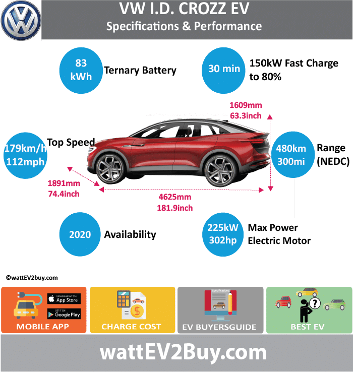 VW I.D. CROZZ EV	Specs wattev2Buy.com	Concept Battery Chemistry	 Battery Capacity kWh	83 Battery Nominal rating kWh	 Voltage V	 Amps Ah	 Cells	 Modules	 Weight (kg)	 Cell Type	 Cooling	 Cycles	 Depth of Discharge (DOD)	 Energy Density Wh/kg	 Battery Manufacturer	 Battery Warranty - years	 Battery Warranty - km	 Battery Electric Range - at constant 38mph	 Battery Electric Range - at constant 60km/h	 Battery Electric Range - NEDC Mi	311 Battery Electric Range - NEDC km	498 Electric Top Speed - mph	112 Electric Top Speed - km/h	179.2 Acceleration 0 - 100km/h sec	6 Acceleration 0 - 50km/h sec	 Onboard Charger kW	 LV 1 Charge kW	 LV 1 Charge Time (Hours)	 LV 2 Charge kW	 LV 2 Charge Time (Hours)	 LV 3 CCS/Combo kW	 LV 3 Charge Time (min to 80%)	30 Charging System kW	150 Charge Connector	 MPGe Combined - miles	 MPGe Combined - km	 MPGe City - miles	 MPGe City - km	 MPGe Highway - miles	 MPGe Highway - km	 Max Power - hp	302 Max Power - kW	 Max Torque - lb.ft	 Max Torque - N.m	 Drivetrain	 Motor Type	 Electric Motor - Rear	Yes Max Power - hp	201 Max Power - kW	 Max Torque - lb.ft	 Max Torque - N.m	 Electric Motor - Front	Yes Max Power - hp	101 Max Power - kW	 Max Torque - lb.ft	 Max Torque - N.m	 Transmission	 Energy Consumption kWh/100km	 MSRP (before incentives & destination)	 MSRP after incentives	 Vehicle	 Doors	 Seating	 Dimensions	 GVWR (kg)	 Curb Weight (kg)	 Payload Capacity (lbs)	 Towing Capacity (lbs)	 Ground Clearance (mm)	 Lenght (mm)	4625 Width (mm)	1891 Height (mm)	1609 Wheelbase (mm)	2246 Lenght (inc)	181.9 Width (inc)	74.4 Height (inc)	63.3 Wheelbase (inc)	88.4 Other	 Market	 Class	 Incentives	 Safety Level	 Unveiled	 First Delivery	2020 Based On	 SAE Autonomous Level	 Self-Driving System	 Connectivity	 Unique