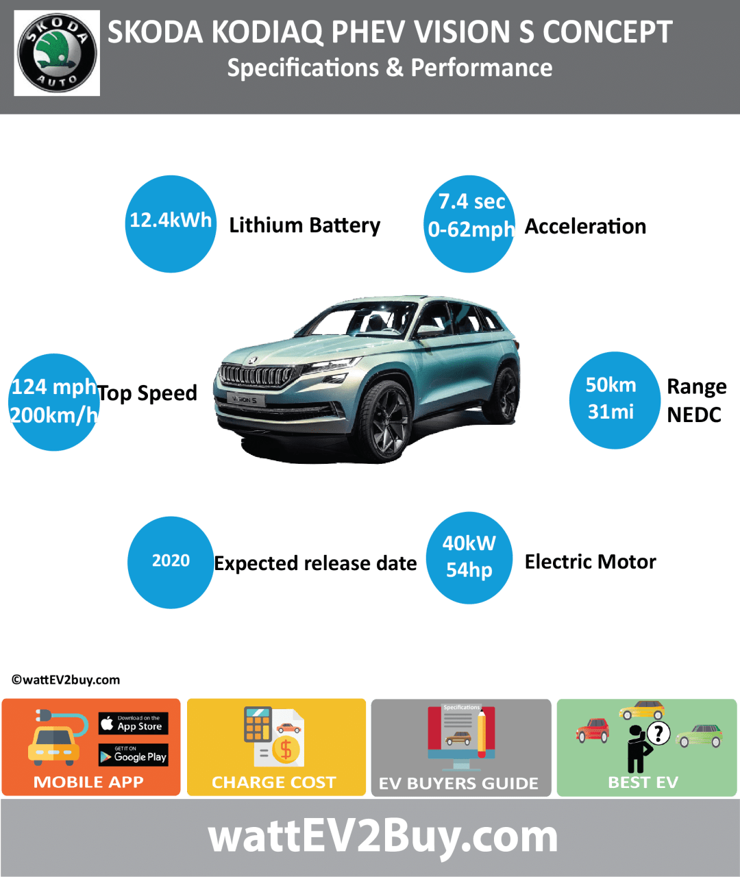 SKODA KODIAQ PHEV vision s concept specs wattev2Buy.com CONCEPT Battery Chemistry Battery Capacity kWh 12.4 Battery Nominal rating kWh Voltage V Amps Ah Cells Modules Weight (kg) Cell Type SOC Cooling Cycles Battery Type Depth of Discharge (DOD) Energy Density Wh/kg Battery Manufacturer Battery Warranty - years Battery Warranty - km Battery Warranty - miles Battery Electric Range - at constant 38mph Battery Electric Range - at constant 60km/h Battery Electric Range - NEDC Mi 31 Battery Electric Range - NEDC km 50 Battery Electric Range - CCM Mi Battery Electric Range - CCM km Battery Electric Range - EPA Mi Battery Electric Range - EPA km Electric Top Speed - mph Electric Top Speed - km/h Acceleration 0 - 100km/h sec Acceleration 0 - 50km/h sec Acceleration 0 - 62mph sec Acceleration 0 - 60mph sec Acceleration 0 - 37.2mph sec Wireless Charging Optional Direct Current Fast Charge kW Onboard Charger kW 3.6 Charger Efficiency Charging Cord - amps Charging Cord - volts LV 1 Charge kW LV 1 Charge Time (Hours) LV 2 Charge kW LV 2 Charge Time (Hours) LV 3 CCS/Combo kW LV 3 Charge Time (min to 70%) LV 3 Charge Time (min to 80%) LV 3 Charge Time (mi) LV 3 Charge Time (km) Charging System kW Charger Output Charge Connector CEE Socket Power Outlet kW Power Outlet Amps MPGe Combined - miles MPGe Combined - km MPGe City - miles MPGe City - km MPGe Highway - miles MPGe Highway - km Max Power - hp (Electric Max) Max Power - kW (Electric Max) Max Torque - lb.ft (Electric Max) Max Torque - N.m (Electric Max) Drivetrain Electric Motor Manufacturer Generator Electric Motor - Front Max Power - hp (Front) Max Power - kW (Front) Max Torque - lb.ft (Front) Max Torque - N.m (Front) Electric Motor - Rear 1 Max Power - hp (Rear) 54 Max Power - kW (Rear) 40 Max Torque - lb.ft (Rear) 162 Max Torque - N.m (Rear) 222 Motor Type Electric Motor Output kW Electric Motor Output hp Electric Motor Transmission Energy Consumption kWh/100km Energy Consumption kWh/100miles Deposit Lease pm GB Battery Lease per month EU Battery Lease per month MSRP (expected) EU MSRP (before incentives & destination) GB MSRP (before incentives & destination) US MSRP (before incentives & destination) CHINA MSRP (before incentives & destination) MSRP after incentives Vehicle Trims Doors Seating Dimensions Fuel tank (gal) Fuel tank (L) Luggage (L) GVWR (kg) GVWR (lbs) Curb Weight (kg) Curb Weight (lbs) Payload Capacity (kg) Payload Capacity (lbs) Towing Capacity (lbs) Max Load Height (m) Ground Clearance (inc) Ground Clearance (mm) Lenght (mm) Width (mm) Height (mm) Wheelbase (mm) Lenght (inc) Width (inc) Height (inc) Wheelbase (inc) Combustion 1.4 Petrol Extended Range - mile 621 Extended Range - km 1006 ICE Max Power - hp 154 ICE Max Power - kW ICE Max Torque - lb.ft 184 ICE Max Torque - N.m ICE Top speed - mph 124 ICE Top speed - km/h 200 ICE Acceleration 0 - 50km/h sec ICE Acceleration 0 - 62mph sec 7.4 ICE Acceleration 0 - 60mph sec ICE MPGe Combined - miles ICE MPGe Combined - km ICE MPGe City - miles ICE MPGe City - km ICE MPGe Highway - miles ICE MPGe Highway - km ICE Transmission ICE Fuel Consumption l/100km ICE MPG Fuel Efficiency ICE Emission Rating ICE Emissions CO2/mi grams ICE Emissions CO2/km grams Total System Total Output kW 165 Total Output hp 222 Total Tourque lb.ft 199 Total Tourque N.m 270 MPGe Electric Only - miles Fuel Consumption l/100km Emissions CO2/km grams 45 Other Utility Factor Auto Show Unveil Market Segment Reveal Date Class Safety Level Unveiled Relaunch First Delivery Chassis designed Based On AKA Self-Driving System SAE Autonomous Level Connectivity Unique Extras Incentives Home Charge Installation Public Charging Subsidy