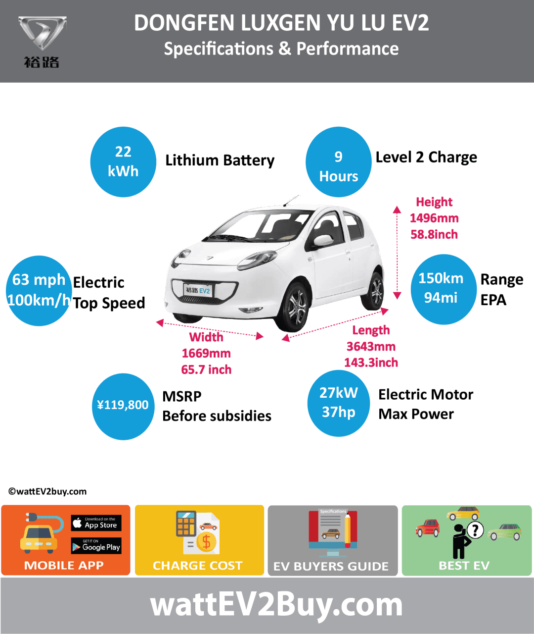 DONGFENG LUXGEN YU LU EV2 SPECS wattev2Buy.com2017 Battery ChemistryTernary Lithium Battery Capacity kWh21.9 Battery Nominal rating kWh Voltage V Amps Ah Cells Modules Efficiency Weight (kg)179 Cell Type SOC Cooling Cycles Battery Type Depth of Discharge (DOD) Energy Density Wh/kg Battery Manufacturer Battery Warranty - years3 Battery Warranty - km100000 Battery Warranty - miles Battery Electric Range - at constant 38mph Battery Electric Range - at constant 60km/h Battery Electric Range - NEDC Mi93.75 Battery Electric Range - NEDC km150 Battery Electric Range - CCM Mi Battery Electric Range - CCM km Battery Electric Range - EPA Mi Battery Electric Range - EPA km Electric Top Speed - mph63 Electric Top Speed - km/h100 Acceleration 0 - 100km/h sec Acceleration 0 - 50km/h sec Acceleration 0 - 62mph sec Acceleration 0 - 60mph sec Acceleration 0 - 37.2mph sec Wireless Charging Direct Current Fast Charge kW Charger Efficiency Onboard Charger kW Onboard Charger Optional kW Charging Cord - amps Charging Cord - volts LV 1 Charge kW LV 1 Charge Time (Hours) LV 2 Charge kW LV 2 Charge Time (Hours)9 LV 3 CCS/Combo kW LV 3 Charge Time (min to 70%) LV 3 Charge Time (min to 80%) LV 3 Charge Time (mi) LV 3 Charge Time (km) Supercharger Charging System kW Charger Output Charge Connector Power Outlet kW Power Outlet Amps MPGe Combined - miles MPGe Combined - km MPGe City - miles MPGe City - km MPGe Highway - miles MPGe Highway - km Max Power - hp (Electric Max)37 Max Power - kW27 Max Torque - lb.ft  (Electric Max) Max Torque - N.m  (Electric Max)140 Drivetrain Generator Motor Type Electric Motor Manufacturer Electric Motor Output kW Electric Motor Output hp Transmission Electric Motor - Rear Max Power - hp (Rear) Max Power - kW (Rear) Max Torque - lb.ft (Rear) Max Torque - N.m (Rear) Electric Motor - Front Max Power - hp (Front) Max Power - kW (Front) Max Torque - lb.ft (Front) Max Torque - N.m (Front) Energy Consumption kWh/100km Energy Consumption kWh/100miles Deposit GB Battery Le