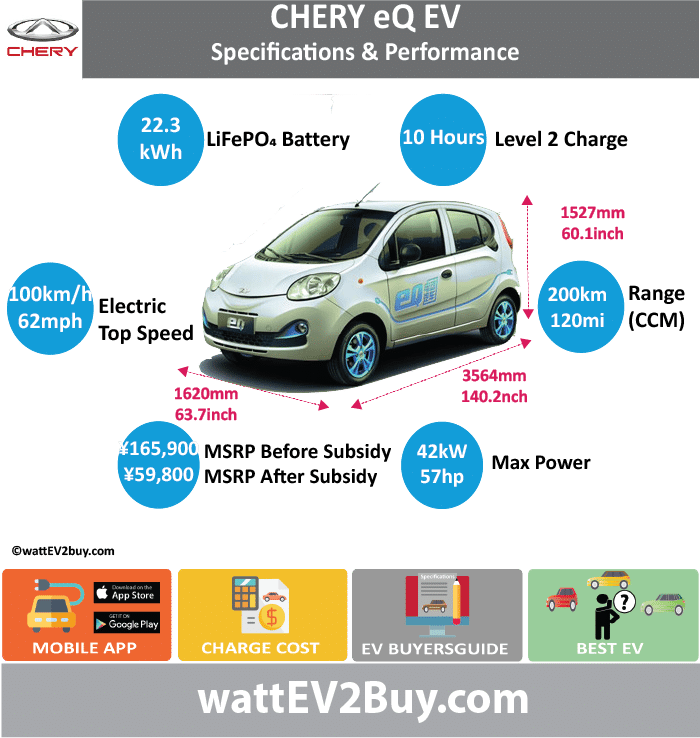 Chery eQ EV Specs			 wattev2Buy.com	2015	2016	2017 Battery Chemistry	LiFePO4		 Battery Capacity kWh	22.3		 Battery Nominal rating kWh			 Voltage V			 Amps Ah			 Cells			 Modules			 Cooling			 Cycles			 Depth of Discharge (DOD)			 Energy Density Wh/kg			 Battery Manufacturer			 Battery Warranty - years			 Battery Electric Range - CCM Mi	120		 Battery Electric Range - CCM km	200		 Battery Electric Range - at constant 38mph	106		 Battery Electric Range - at constant 60km/h	170		 Electric Top Speed - mph	63		 Electric Top Speed - km/h	100		 Acceleration 0 - 60mph sec			 Onboard Charger			 LV 1 Charge kW			 LV 1 Charge Time (Hours)			 LV 2 Charge kW			 LV 2 Charge Time (Hours)	10		 LV 3 CCS/Combo kW			 LV 3 Charge Time (min to 80%)			 Charge Connector			 MPGe Combined - miles			 MPGe Combined - km			 MPGe City - miles			 MPGe City - km			 MPGe Highway - miles			 MPGe Highway - km			 Max Power - hp	57		 Max Power - kW	41.8		 Max Torque - lb.ft			 Max Torque - N.m	150		 Drivetrain	Perm Mag Syncro		 Electric Motor - Rear			 Electric Motor - Front			 Electric Motor Output kW			 Transmission	Fixed gear single spd		 Energy Consumption kWh/100km			 CHINA MSRP (before incentives & destination)	 ¥165,900.00 		 MSRP after incentives	 ¥59,800.00 		 Vehicle			 Doors			 Seating			 Dimensions			 GVWR (kg)			 Curb Weight (kg)	1128		 Payload Capacity (lbs)			 Towing Capacity (lbs)			 Ground Clearance (inc)	124		 Lenght (mm)	3564		 Width (mm)	1620		 Height (mm)	1527		 Wheelbase (mm)	2340		 Lenght (inc)	140.2		 Width (inc)	63.7		 Height (inc)	60.1		 Wheelbase (inc)	92.0		 Other			 Market			 Class			 Expected			 Deposit			 Model Code	SQR7000BEVJ001		 Chinese Name	奇瑞eQ