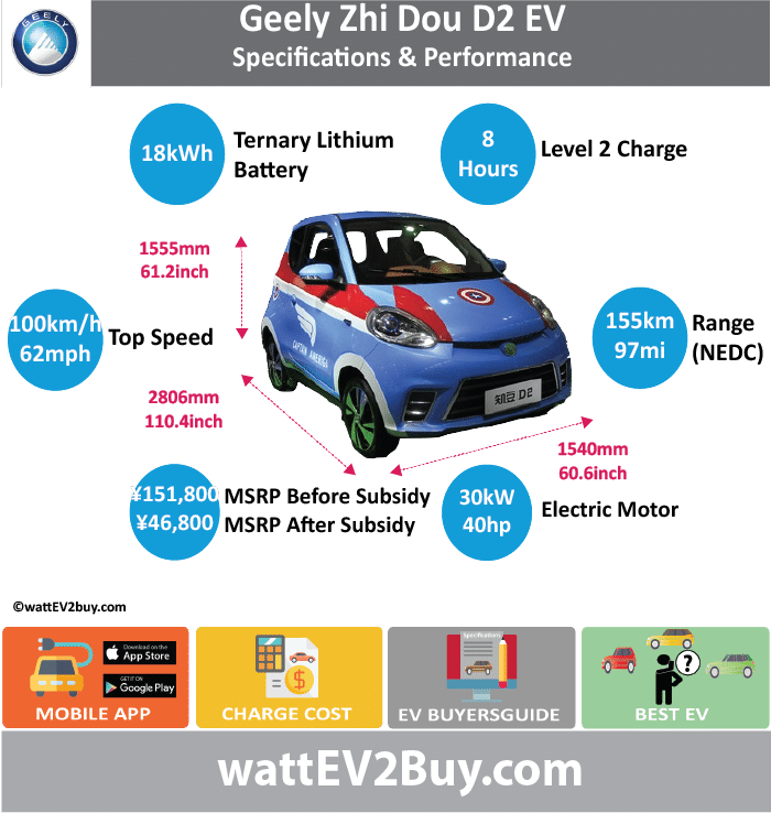 Geely D2 / Zhi Dou D2 EV wattev2Buy.com 2015 2016 2017 Battery Chemistry Battery Capacity kWh 15.2 18 Battery Nominal rating kWh Voltage V Amps Ah Cells Modules Efficiency Weight (kg) 126 Cell Type SOC Cooling Cycles Battery Type Depth of Discharge (DOD) Energy Density Wh/kg Battery Manufacturer Battery Warranty - years 8 Battery Warranty - km 120000 Battery Warranty - miles Battery Electric Range - at constant 38mph Battery Electric Range - at constant 60km/h Battery Electric Range - NEDC Mi 96.875 96.875 Battery Electric Range - NEDC km 155 155 Battery Electric Range - CCM Mi 112.5 Battery Electric Range - CCM km 180 Battery Electric Range - EPA Mi Battery Electric Range - EPA km Electric Top Speed - mph 55 63 Electric Top Speed - km/h 88 100 Acceleration 0 - 100km/h sec Acceleration 0 - 50km/h sec Acceleration 0 - 62mph sec Acceleration 0 - 60mph sec Acceleration 0 - 37.2mph sec Wireless Charging Direct Current Fast Charge kW Charger Efficiency Onboard Charger kW Charging Cord - amps Charging Cord - volts LV 1 Charge kW LV 1 Charge Time (Hours) LV 2 Charge kW LV 2 Charge Time (Hours) 8 LV 3 CCS/Combo kW LV 3 Charge Time (min to 70%) LV 3 Charge Time (min to 80%) LV 3 Charge Time (mi) LV 3 Charge Time (km) Supercharger Charging System kW Charger Output Charge Connector Power Outlet kW Power Outlet Amps MPGe Combined - miles MPGe Combined - km MPGe City - miles MPGe City - km MPGe Highway - miles MPGe Highway - km Max Power - hp 24 40 Max Power - kW 18 30 Max Torque - lb.ft 60 Max Torque - N.m 82 Drivetrain Generator Motor Type Electric Motor Output kW Electric Motor Output hp Transmission Electric Motor - Front FWD Max Power - hp FWD Max Power - kW FWD Max Torque - lb.ft FWD Max Torque - N.m Electric Motor - Rear RWD Max Power - hp RWD Max Power - kW RWD Max Torque - lb.ft RWD Max Torque - N.m Energy Consumption kWh/100km 8 Energy Consumption kWh/100miles Deposit GB Battery Lease per month EU Battery Lease per month MSRP (expected) EU MSRP (before incentives & des