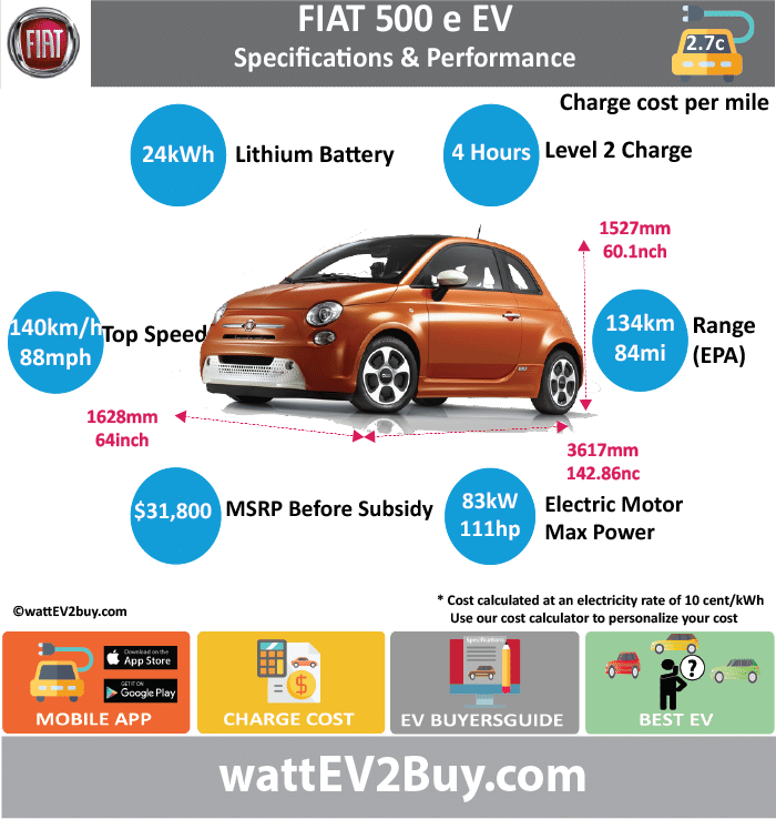 FIAT 500e EV Specs wattev2Buy.com 2013 2014 2015 2016 2017 Battery Chemistry Battery Capacity kWh 24 Battery Nominal rating kWh 21 Voltage V Amps Ah Cells Modules Weight (kg) Cell Type SOC Cooling Cycles Battery Type Depth of Discharge (DOD) Energy Density Wh/kg Battery Manufacturer Battery Warranty - years 8 Battery Warranty - km Battery Warranty - miles 100000 Battery Electric Range - at constant 38mph Battery Electric Range - at constant 60km/h Battery Electric Range - NEDC Mi Battery Electric Range - NEDC km Battery Electric Range - CCM Mi Battery Electric Range - CCM km Battery Electric Range - EPA Mi 80 84 Battery Electric Range - EPA km 128 134.4 Electric Top Speed - mph 88 Electric Top Speed - km/h 140.8 Acceleration 0 - 100km/h sec Acceleration 0 - 50km/h sec Acceleration 0 - 62mph sec Acceleration 0 - 60mph sec 8.4 Acceleration 0 - 37.2mph sec Wireless Charging Direct Current Fast Charge kW Onboard Charger kW 6.6 Charging Cord - amps Charging Cord - volts LV 1 Charge kW LV 1 Charge Time (Hours) 24 LV 2 Charge kW LV 2 Charge Time (Hours) 4 LV 3 CCS/Combo kW LV 3 Charge Time (min to 70%) LV 3 Charge Time (min to 80%) LV 3 Charge Time (mi) LV 3 Charge Time (km) Charging System kW Charger Output Charge Connector Power Outlet kW Power Outlet Amps MPGe Combined - miles 116 112 MPGe Combined - km MPGe City - miles 122 121 MPGe City - km MPGe Highway - miles 108 103 MPGe Highway - km Max Power - hp 111 111 Max Power - kW 83 83 Max Torque - lb.ft 147 Max Torque - N.m 199 Drivetrain Generator Motor Type Electric Motor Output kW Electric Motor Output hp Transmission Electric Motor - Front FWD Max Power - hp FWD Max Power - kW FWD Max Torque - lb.ft FWD Max Torque - N.m Electric Motor - Rear RWD Max Power - hp RWD Max Power - kW RWD Max Torque - lb.ft RWD Max Torque - N.m Energy Consumption kWh/100km Energy Consumption kWh/100miles Deposit Battery Lease per month MSRP (expected) MSRP (before incentives & destination) $33,900.00 $31,800.00 MSRP after incentives Vehicle