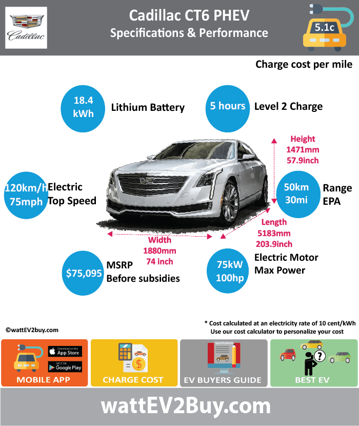 CADILLAC CT6 PHEV specs wattev2Buy.com 2017 Battery Chemistry Lithium-Ion Battery Capacity kWh 18.4 Battery Nominal rating kWh Voltage V Modules Cells 192 Cell Type Prismatic Energy Density Wh/kg Weight (kg) Battery Manufacturer Cooling Battery Warranty - years Battery Warranty - km Battery Electric Range - NEDC Mi Battery Electric Range - NEDC km Battery Electric Range - EPA Mi 31.0 Battery Electric Range - EPA km 50 Electric Top Speed - mph 75.0 Electric Top Speed - km/h 120 Acceleration 0 - 37.2mph sec Onboard Charger kW LV 1 Charge kW LV 1 Charge Time (Hours) LV 2 Charge kW LV 2 Charge Time (Hours) 5 LV 3 CCS/Combo kW LV 3 Charge Time (min to 80%) Charge Connector MPGe Combined - miles 62 MPGe Combined - km MPGe City - miles MPGe City - km MPGe Highway - miles MPGe Highway - km Electric Motor - Front No Max Power - hp Max Power - kW Max Torque - lb.ft Max Torque - N.m Electric Motor - Rear Yes Max Power - hp 100 Max Power - kW 75.4 Max Torque - lb.ft Max Torque - N.m Electric Motor Output kW Electric Motor Output hp Transmission Drivetrain 2 Motor EVT Energy Consumption kWh/100miles Utility Factor MSRP (before incentives & destination) $75,095.00 Combustion 2.0L turbo 4-cylinder Extended Range - mile 440 Extended Range - km 704 ICE Max Power - hp ICE Max Power - kW ICE Max Torque - lb.ft ICE Max Torque - N.m ICE Top speed - mph 150.0 ICE Top speed - km/h 240 ICE Acceleration 0 - 62mph sec ICE MPGe Combined - miles 26 ICE MPGe Combined - km ICE MPGe City - miles ICE MPGe City - km ICE MPGe Highway - miles ICE MPGe Highway - km ICE Transmission ICE Fuel Consumption l/100km ICE Emission Rating ICE Emissions CO2/mi grams ICE Emissions CO2/km grams Total System Max Power - hp 335 Max Power - kW 250 Max Torque - lb.ft 432 Max Torque - N.m 586 Fuel Consumption l/100km 2.0 MPGe Combined - miles 65 Vehicle Doors Dimensions Fuel tank (l) GVWR (kg) Curb Weight (kg) Ground Clearance (mm) Lenght (mm) 5183 Width (mm) 1880 Height (mm) 1471 Wheelbase (mm) 3109 Lenght (inc) 203.9 Width (inc) 74.0 Height (inc) 57.9 Wheelbase (inc) 122.3 Other