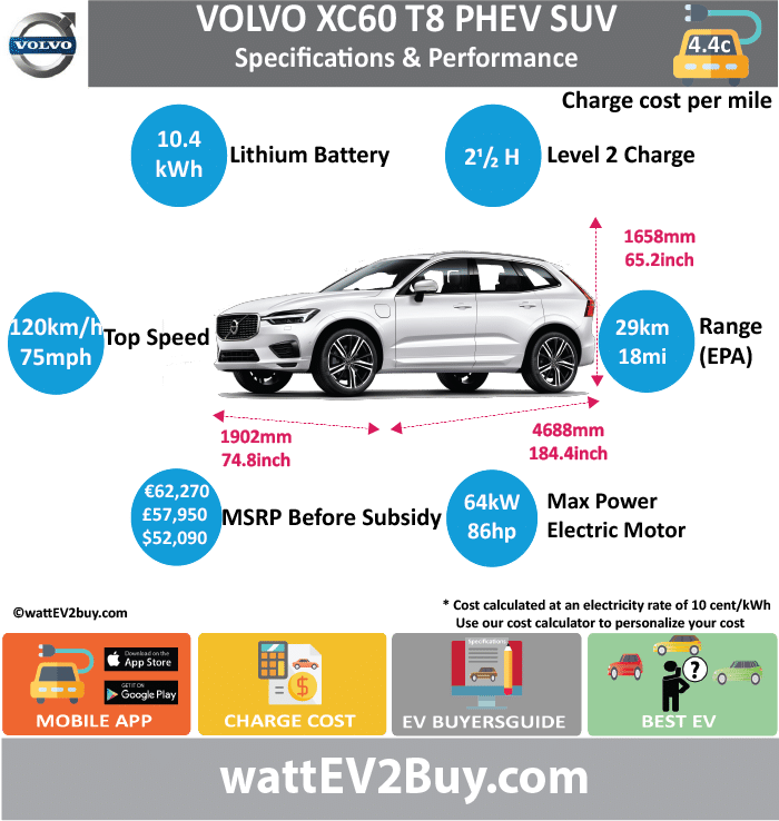 VOLVO XC60 T8 PHEV Specs wattev2Buy.com 2017 Battery Chemistry Battery Capacity kWh 10.4 Battery Nominal rating kWh Voltage V Amps Ah Cells Modules Weight (kg) Cell Type SOC Cooling Cycles Battery Type Depth of Discharge (DOD) Energy Density Wh/kg Battery Manufacturer Battery Warranty - years Battery Warranty - km Battery Warranty - miles Battery Electric Range - at constant 38mph Battery Electric Range - at constant 60km/h Battery Electric Range - NEDC Mi 28 Battery Electric Range - NEDC km 44.8 Battery Electric Range - CCM Mi Battery Electric Range - CCM km Battery Electric Range - EPA Mi 18 Battery Electric Range - EPA km 28.8 Electric Top Speed - mph 75 Electric Top Speed - km/h 120 Acceleration 0 - 100km/h sec Acceleration 0 - 50km/h sec Acceleration 0 - 62mph sec Acceleration 0 - 60mph sec Acceleration 0 - 37.2mph sec Wireless Charging Direct Current Fast Charge kW Onboard Charger kW 3.5 Charging Cord - amps Charging Cord - volts LV 1 Charge kW LV 1 Charge Time (Hours) LV 2 Charge kW LV 2 Charge Time (Hours) 2.5 LV 3 CCS/Combo kW LV 3 Charge Time (min to 70%) LV 3 Charge Time (min to 80%) LV 3 Charge Time (mi) LV 3 Charge Time (km) Charging System kW Charger Output Charge Connector Power Outlet kW Power Outlet Amps MPGe Combined - miles MPGe Combined - km MPGe City - miles MPGe City - km MPGe Highway - miles MPGe Highway - km Max Power - hp 85.82528 Max Power - kW 64 Max Torque - lb.ft 177 Max Torque - N.m 240 Drivetrain Generator Electric Motor - Front Electric Motor - Rear 1 Motor Type Electric Motor Output kW 34 Electric Motor Output hp Electric Motor Transmission Energy Consumption kWh/100km Energy Consumption kWh/100miles Deposit Battery Lease per month MSRP (expected) EU MSRP (before incentives & destination) € 62,270.00 GB MSRP (before incentives & destination) £57,950.00 US MSRP (before incentives & destination) $52,900.00 MSRP after incentives Vehicle Trims Doors Seating Dimensions Fuel tank (gal) Fuel tank (L) Luggage (L) 468 GVWR (kg) GVWR (lbs) Curb Weight (kg) 2115 Curb Weight (lbs) Payload Capacity (kg) Payload Capacity (lbs) Towing Capacity (kg) 2000 Max Load Height (m) Ground Clearance (inc) Ground Clearance (mm) Lenght (mm) 4688 Width (mm) 1902 Height (mm) 1658 Wheelbase (mm) 2865 Lenght (inc) 184.4 Width (inc) 74.8 Height (inc) 65.2 Wheelbase (inc) 112.7 Combustion 2.0 litre Drive-E turbocharged Extended Range - mile Extended Range - km ICE Max Power - hp 315.1397 ICE Max Power - kW 235 ICE Max Torque - lb.ft 295 ICE Max Torque - N.m ICE Top speed - mph 140 ICE Top speed - km/h 224 ICE Acceleration 0 - 50km/h sec ICE Acceleration 0 - 62mph sec 5.3 ICE MPGe Combined - miles 26 ICE MPGe Combined - km ICE MPGe City - miles ICE MPGe City - km ICE MPGe Highway - miles ICE MPGe Highway - km ICE Transmission ICE Fuel Consumption l/100km ICE MPG Fuel Efficiency ICE Emission Rating ICE Emissions CO2/mi grams ICE Emissions CO2/km grams 49 Total System Total Output kW 299 Total Output hp 400.96498 Total Tourque lb.ft 472 Total Tourque N.m 640 MPGe Electric Only - miles 59 Fuel Consumption l/100km Emission Rating Other Utility Factor Auto Show Unveil Geneva Auto Show Market Segment Reveal Date Class Safety Level Unveiled 2017 Relaunch First Delivery Jun-17 Chassis designed Based On AKA Self-Driving System SAE Autonomous Level Connectivity Unique Extras Incentives Home Charge Installation Public Charging Subsidy