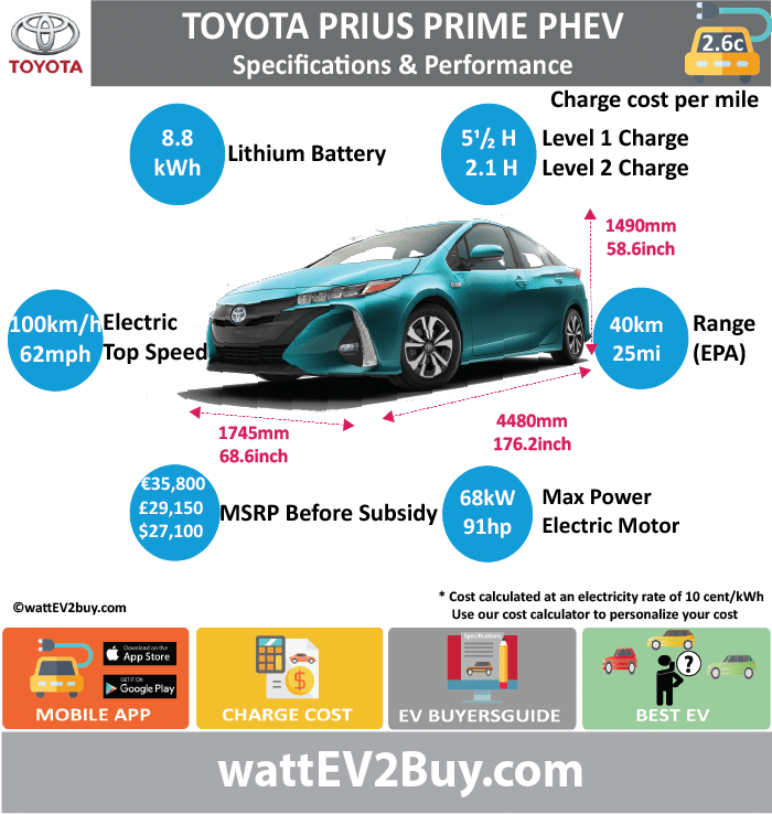 Toyota Prius Prime PHEV Specs wattev2Buy.com20122013201420152017 Battery Chemistry Battery Capacity kWh4.48.8 Battery Nominal rating kWh2.736 Voltage V Amps Ah Cells Modules Weight (kg) Cell Type SOC Cooling Cycles Battery Type Depth of Discharge (DOD)23% Energy Density Wh/kg Battery Manufacturer Battery Warranty - years Battery Warranty - km Battery Warranty - miles Battery Electric Range - at constant 38mph Battery Electric Range - at constant 60km/h Battery Electric Range - NEDC Mi Battery Electric Range - NEDC km Battery Electric Range - CCM Mi Battery Electric Range - CCM km Battery Electric Range - EPA Mi1125 Battery Electric Range - EPA km1840 Electric Top Speed - mph6262 Electric Top Speed - km/h100100 Acceleration 0 - 100km/h sec Acceleration 0 - 50km/h sec Acceleration 0 - 62mph sec Acceleration 0 - 60mph sec Acceleration 0 - 37.2mph sec Wireless Charging Direct Current Fast Charge kW Onboard Charger kW2.23.3 Charging Cord - amps Charging Cord - volts LV 1 Charge kW LV 1 Charge Time (Hours)5.5 LV 2 Charge kW LV 2 Charge Time (Hours)2.1 LV 3 CCS/Combo kW LV 3 Charge Time (min to 70%) LV 3 Charge Time (min to 80%) LV 3 Charge Time (mi) LV 3 Charge Time (km) Charging System kW Charger Output Charge Connector Power Outlet kW Power Outlet Amps MPGe Combined - miles133 MPGe Combined - km MPGe City - miles MPGe City - km MPGe Highway - miles MPGe Highway - km Max Power - hp91 Max Power - kW68 Max Torque - lb.ft Max Torque - N.m Drivetrain Generator Electric Motor - Front Electric Motor - Rear Motor Type Electric Motor Output kW60 Electric Motor Output hp Electric Motor Transmission Energy Consumption kWh/100km Energy Consumption kWh/100miles Deposit Battery Lease per month MSRP (expected) EU MSRP (before incentives & destination) € 35,800.00  GB MSRP (before incentives & destination) £29,150.00  US MSRP (before incentives & destination) $27,100.00  MSRP after incentives $22,600.00  Vehicle Trims Doors5 Seating4 Dimensions Fuel tank (gal) Fuel tank (L) Luggage (L)