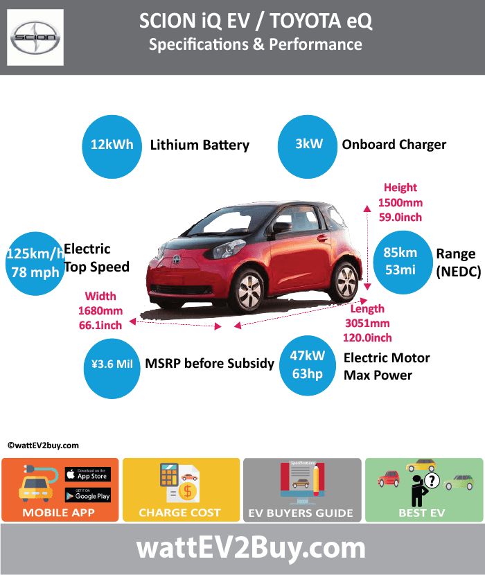 SCION iQ EV Specs wattev2Buy.com2013 Battery Chemistry Battery Capacity kWh12 Battery Nominal rating kWh Voltage V277.5 Amps Ah Cells150 Modules Efficiency Weight (kg)125 Cell Type SOC Cooling Cycles Battery Type Depth of Discharge (DOD) Energy Density Wh/kg Battery Manufacturer Battery Warranty - years Battery Warranty - km Battery Warranty - miles Battery Electric Range - at constant 38mph Battery Electric Range - at constant 60km/h Battery Electric Range - NEDC Mi53 Battery Electric Range - NEDC km84.8 Battery Electric Range - CCM Mi Battery Electric Range - CCM km Battery Electric Range - EPA Mi50 Battery Electric Range - EPA km80 Electric Top Speed - mph78 Electric Top Speed - km/h125 Acceleration 0 - 100km/h sec Acceleration 0 - 50km/h sec Acceleration 0 - 62mph sec14 Acceleration 0 - 60mph sec Acceleration 0 - 37.2mph sec Wireless Charging Direct Current Fast Charge kW Charger Efficiency Onboard Charger kW3 Onboard Charger Optional kW Charging Cord - amps Charging Cord - volts LV 1 Charge kW LV 1 Charge Time (Hours) LV 2 Charge kW LV 2 Charge Time (Hours) LV 3 CCS/Combo kW LV 3 Charge Time (min to 70%) LV 3 Charge Time (min to 80%)15 LV 3 Charge Time (mi) LV 3 Charge Time (km) Supercharger Charging System kW Charger Output Charge Connector Power Outlet kW Power Outlet Amps MPGe Combined - miles MPGe Combined - km MPGe City - miles MPGe City - km MPGe Highway - miles MPGe Highway - km Max Power - hp (Electric Max) Max Power - kW  (Electric Max) Max Torque - lb.ft  (Electric Max) Max Torque - N.m  (Electric Max) Drivetrain Generator Motor Type Electric Motor Manufacturer Electric Motor Output kW Electric Motor Output hp Transmission Electric Motor - Rear Max Power - hp (Rear) Max Power - kW (Rear) Max Torque - lb.ft (Rear) Max Torque - N.m (Rear) Electric Motor - Front1 Max Power - hp (Front)63.02794 Max Power - kW (Front)47 Max Torque - lb.ft (Front) Max Torque - N.m (Front)163 Energy Consumption kWh/100km Energy Consumption kWh/100miles Deposit GB Battery Lea