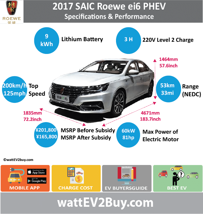 SAIC ROEWE ei6 PHEV Specs		 wattev2Buy.com	2017	2018 Battery Chemistry		 Battery Capacity kWh	9	 Battery Nominal rating kWh		 Voltage V		 Amps Ah		 Modules		 Cells		 Cell Type		 Energy Density Wh/kg		 Weight (kg)	108	 Cycles		 SOC		 Battery Manufacturer	Shanghai Jie New Power Battery System Co	 Cooling		 Battery Warranty - years	8	 Battery Warranty - km	120000	 Battery Electric Range - NEDC Mi	33.1	 Battery Electric Range - NEDC km	53	 Battery Electric Range - EPA Mi		 Battery Electric Range - EPA km		 Electric Top Speed - mph		 Electric Top Speed - km/h		 Acceleration 0 - 60mph sec		 Onboard Charger kW		 LV 1 Charge kW		 LV 1 Charge Time (Hours)		 LV 2 Charge kW		 LV 2 Charge Time (Hours)	3	 LV 3 CCS/Combo kW		 LV 3 Charge Time (min to 80%)		 Charge Connector		 MPGe Combined - miles		 MPGe Combined - km		 MPGe City - miles		 MPGe City - km		 MPGe Highway - miles		 MPGe Highway - km		 Electric Motor - Front		 Max Power - hp	80.4612	 Max Power - kW	60	 Max Torque - lb.ft		 Max Torque - N.m	318	 Electric Motor - Rear		 Max Power - hp		 Max Power - kW		 Max Torque - lb.ft		 Max Torque - N.m		 Electric Motor Output kW	30	 Electric Motor Output hp	40.2306	 Transmission		 Drivetrain		 Energy Consumption kWh/100miles	11	 Utility Factor		 MPGe Electric Only - miles		 CHINA MSRP (before incentives & destination)	 ¥201,800.00 	 MSRP after incentives	 ¥165,800.00 	 Combustion	1.0 Turbo	 Extended Range - mile	441	 Extended Range - km	705	 ICE Max Power - hp	115	 ICE Max Power - kW	86	 ICE Max Torque - lb.ft		 ICE Max Torque - N.m	170	 ICE Top speed - mph	125.0	 ICE Top speed - km/h	200	 ICE Acceleration 0 - 50km/h sec		 ICE Acceleration 0 - 62mph sec	7.9	 ICE MPGe Combined - miles		 ICE MPGe Combined - km		 ICE MPGe City - miles		 ICE MPGe City - km		 ICE MPGe Highway - miles		 ICE MPGe Highway - km		 ICE Transmission		 ICE Fuel Consumption l/100km	1.5	 ICE Emission Rating		 ICE Emissions CO2/mi grams		 ICE Emissions CO2/km grams		 Total System		 Max Power - hp	228	 Max Power - kW	168	 Max Torque - lb.ft		 Max Torque - N.m	622	 Fuel Consumption l/100km	1.5	 MPGe Combined - miles		 Vehicle		 Seating	5	 Doors	4	 Dimensions		 Fuel tank (gal)		 GVWR (kg)	1855	 Curb Weight (kg)	1430	 Ground Clearance (mm)		 Lenght (mm)	4671	 Width (mm)	1835	 Height (mm)	1464	 Wheelbase (mm)	2715	 Lenght (inc)	183.7	 Width (inc)	72.2	 Height (inc)	57.6	 Wheelbase (inc)	106.8	 Other		 Chassis designed		 First Delivery		 Chinese Name	荣威 ei6	 Model Code	CSA7104SDPHEV1