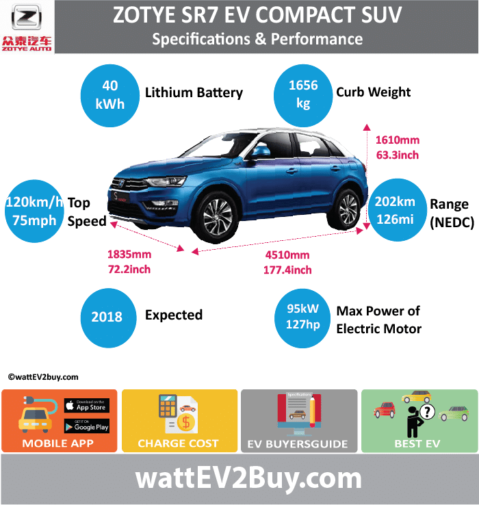 ZOTYE SR7 EV Specs wattev2Buy.com 2018 Battery Chemistry nickel-cobalt-manganese lithium ternary Battery Capacity kWh 40 Battery Nominal rating kWh Voltage V 3.6 Amps Ah 2.6 Cells Modules Weight (kg) 345 Cell Type SOC Cooling Cycles Battery Type Depth of Discharge (DOD) Energy Density Wh/kg Battery Manufacturer Lishen Battery Co Battery Warranty - years Battery Warranty - km Battery Warranty - miles Battery Electric Range - at constant 38mph Battery Electric Range - at constant 60km/h Battery Electric Range - NEDC Mi 126.25 Battery Electric Range - NEDC km 202 Battery Electric Range - CCM Mi Battery Electric Range - CCM km Battery Electric Range - EPA Mi Battery Electric Range - EPA km Electric Top Speed - mph 75 Electric Top Speed - km/h 120 Acceleration 0 - 100km/h sec Acceleration 0 - 50km/h sec Acceleration 0 - 62mph sec Acceleration 0 - 60mph sec Acceleration 0 - 37.2mph sec Wireless Charging Direct Current Fast Charge kW Onboard Charger kW Charging Cord - amps Charging Cord - volts LV 1 Charge kW LV 1 Charge Time (Hours) LV 2 Charge kW LV 2 Charge Time (Hours) LV 3 CCS/Combo kW LV 3 Charge Time (min to 70%) LV 3 Charge Time (min to 80%) LV 3 Charge Time (mi) LV 3 Charge Time (km) Charging System kW Charger Output Charge Connector Power Outlet kW Power Outlet Amps MPGe Combined - miles MPGe Combined - km MPGe City - miles MPGe City - km MPGe Highway - miles MPGe Highway - km Max Power - hp 127.3969 Max Power - kW 95 Max Torque - lb.ft Max Torque - N.m Drivetrain Generator Motor Type Electric Motor Output kW 53 Electric Motor Output hp 71.07406 Electric Motor Manufacturer Ocean Motor New Power Technology Co., Ltd Electric Motor - Front FWD Max Power - hp FWD Max Power - kW FWD Max Torque - lb.ft FWD Max Torque - N.m Electric Motor - Rear RWD Max Power - hp RWD Max Power - kW RWD Max Torque - lb.ft RWD Max Torque - N.m Energy Consumption kWh/100km Energy Consumption kWh/100miles Deposit Battery Lease per month MSRP (expected) MSRP (before incentives & destination