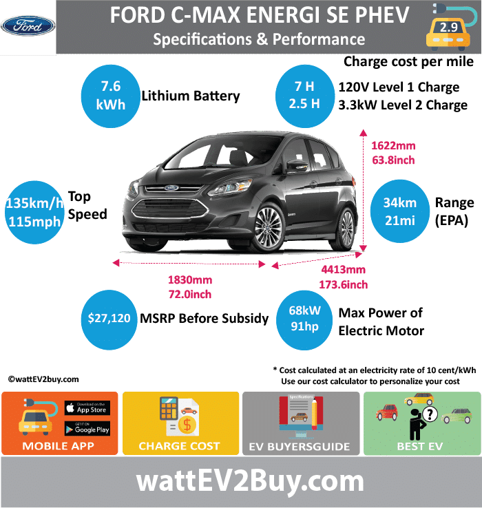 Ford C-Max Energi SE PHEV Specs wattev2Buy.com 2013 2017 2018 Battery Chemistry Li-Ion Battery Capacity kWh 7.6 Battery Nominal rating kWh 5.4 Voltage V Amps Ah Cells Modules Weight (kg) Cell Type SOC Cooling Cycles Battery Type Depth of Discharge (DOD) Energy Density Wh/kg Battery Manufacturer Battery Warranty - years 8 Battery Warranty - km Battery Warranty - miles 100000 Battery Electric Range - at constant 38mph Battery Electric Range - at constant 60km/h Battery Electric Range - JC08 Mi Battery Electric Range - JC08 km Battery Electric Range - NEDC Mi Battery Electric Range - NEDC km Battery Electric Range - CCM Mi Battery Electric Range - CCM km Battery Electric Range - EPA Mi 21 Battery Electric Range - EPA km 33.6 Electric Top Speed - mph 80 Electric Top Speed - km/h 128 Acceleration 0 - 100km/h sec 9 Acceleration 0 - 50km/h sec Acceleration 0 - 62mph sec Acceleration 0 - 60mph sec 8.5 Acceleration 0 - 37.2mph sec Wireless Charging Direct Current Fast Charge kW Onboard Charger kW Charger Efficiency Charging Cord - amps Charging Cord - volts LV 1 Charge kW 120V LV 1 Charge Time (Hours) 7 LV 2 Charge kW 3.3 LV 2 Charge Time (Hours) 2.5 LV 3 CCS/Combo kW LV 3 Charge Time (min to 70%) LV 3 Charge Time (min to 80%) LV 3 Charge Time (mi) LV 3 Charge Time (km) Charging System kW Charger Output Charge Connector SAE J1772 Power Outlet kW Power Outlet Amps MPGe Combined - miles 95 MPGe Combined - km 152 MPGe City - miles 104 MPGe City - km 166 MPGe Highway - miles 87 MPGe Highway - km 139 Max Power - hp (Electric Max) 91.18936 Max Power - kW (Electric Max) 68 Max Torque - lb.ft (Electric Max) Max Torque - N.m (Electric Max) Drivetrain FWD Electric Motor Manufacturer Generator Electric Motor - Front Max Power - hp (Front) Max Power - kW (Front) Max Torque - lb.ft (Front) Max Torque - N.m (Front) Electric Motor - Rear Max Power - hp (Rear) Max Power - kW (Rear) Max Torque - lb.ft (Rear) Max Torque - N.m (Rear) Motor Type Permanent Magnet AC synchronous Electric Motor Ou