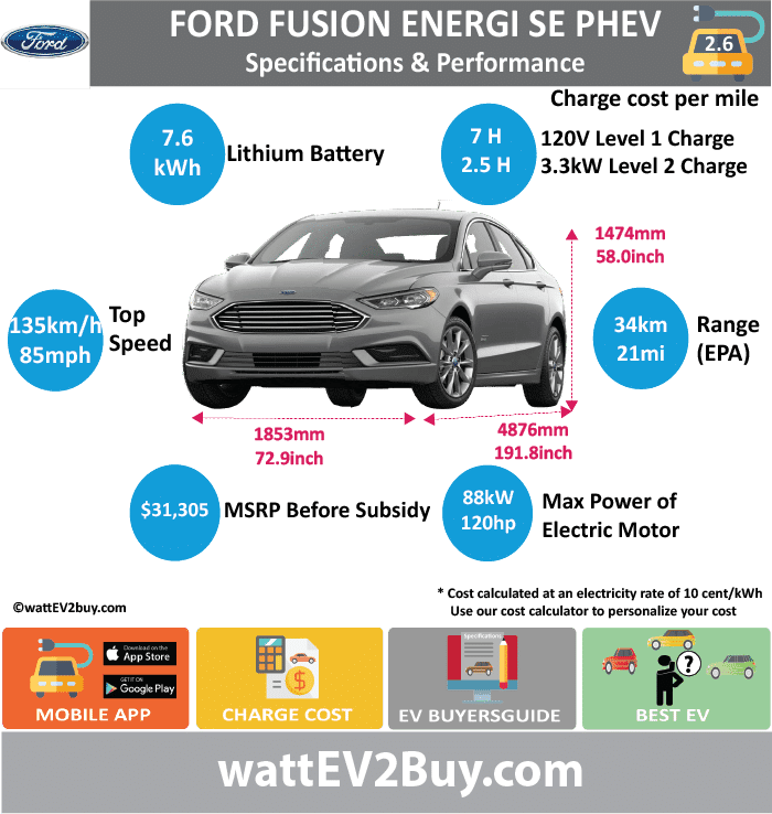 Ford Fusion Energi SE PHEV Specs wattev2Buy.com 2013 2017 2018 Battery Chemistry Li-Ion Battery Capacity kWh 7.6 Battery Nominal rating kWh 5.4 Voltage V Amps Ah Cells Modules Weight (kg) Cell Type SOC Cooling Cycles Battery Type Depth of Discharge (DOD) Energy Density Wh/kg Battery Manufacturer Battery Warranty - years Battery Warranty - km Battery Warranty - miles Battery Electric Range - at constant 38mph Battery Electric Range - at constant 60km/h Battery Electric Range - JC08 Mi Battery Electric Range - JC08 km Battery Electric Range - NEDC Mi Battery Electric Range - NEDC km Battery Electric Range - CCM Mi Battery Electric Range - CCM km Battery Electric Range - EPA Mi 22 21 Battery Electric Range - EPA km 35.2 33.6 Electric Top Speed - mph 85 Electric Top Speed - km/h 136 Acceleration 0 - 100km/h sec Acceleration 0 - 50km/h sec Acceleration 0 - 62mph sec Acceleration 0 - 60mph sec Acceleration 0 - 37.2mph sec Wireless Charging Direct Current Fast Charge kW Onboard Charger kW Charger Efficiency Charging Cord - amps Charging Cord - volts LV 1 Charge kW 120V LV 1 Charge Time (Hours) 7 LV 2 Charge kW 3.3 LV 2 Charge Time (Hours) 2.5 LV 3 CCS/Combo kW LV 3 Charge Time (min to 70%) LV 3 Charge Time (min to 80%) LV 3 Charge Time (mi) LV 3 Charge Time (km) Charging System kW Charger Output Charge Connector SAE J1772 Power Outlet kW Power Outlet Amps MPGe Combined - miles 88 97 MPGe Combined - km 141 MPGe City - miles 95 MPGe City - km 152 MPGe Highway - miles 81 MPGe Highway - km 130 Max Power - hp (Electric Max) 118 Max Power - kW (Electric Max) 88 Max Torque - lb.ft (Electric Max) 117 Max Torque - N.m (Electric Max) 159 Drivetrain Electric Motor Manufacturer Generator Electric Motor - Front Max Power - hp (Front) Max Power - kW (Front) Max Torque - lb.ft (Front) Max Torque - N.m (Front) Electric Motor - Rear Max Power - hp (Rear) Max Power - kW (Rear) Max Torque - lb.ft (Rear) Max Torque - N.m (Rear) Motor Type Electric Motor Output kW Electric Motor Output hp Electric Motor Transmission Energy Consumption kWh/100km Energy Consumption kWh/100miles Deposit Lease pm GB Battery Lease per month EU Battery Lease per month MSRP (expected) EU MSRP (before incentives & destination) GB MSRP (before incentives & destination) US MSRP (before incentives & destination) $31,305.00 CHINA MSRP (before incentives & destination) MSRP after incentives Vehicle Trims Doors 4 Seating 5 Dimensions Fuel tank (gal) Fuel tank (L) Luggage (L) GVWR (kg) GVWR (lbs) Curb Weight (kg) Curb Weight (lbs) Payload Capacity (kg) Payload Capacity (lbs) Towing Capacity (lbs) Max Load Height (m) Ground Clearance (inc) Ground Clearance (mm) Lenght (mm) 4876 Width (mm) 1853 Height (mm) 1474 Wheelbase (mm) 2852 Lenght (inc) 191.8 Width (inc) 72.9 Height (inc) 58.0 Wheelbase (inc) 112.2 Combustion Atkinson Cycle 4 Cylinder 2.0L Extended Range - mile 550 Extended Range - km 880 ICE Max Power - hp 140.8071 ICE Max Power - kW 105 ICE Max Torque - lb.ft ICE Max Torque - N.m ICE Top speed - mph 102 ICE Top speed - km/h 163.2 ICE Acceleration 0 - 50km/h sec ICE Acceleration 0 - 62mph sec 8 ICE Acceleration 0 - 60mph sec ICE MPGe Combined - miles 42 ICE MPGe Combined - km 67 ICE MPGe City - miles ICE MPGe City - km ICE MPGe Highway - miles ICE MPGe Highway - km ICE Transmission ICE Fuel Consumption l/100km ICE MPG Fuel Efficiency ICE Emission Rating ICE Emissions CO2/mi grams ICE Emissions CO2/km grams Total System Total Output kW 145 Total Output hp 194.4479 Total Tourque lb.ft Total Tourque N.m MPGe Electric Only - miles Fuel Consumption l/100km Emission Rating Other Utility Factor Auto Show Unveil Market Segment Reveal Date Class Safety Level Unveiled Relaunch First Delivery Chassis designed Based On AKA Self-Driving System SAE Autonomous Level Connectivity Unique Extras Incentives Home Charge Installation Public Charging Subsidy Chinese Name Model Code Website