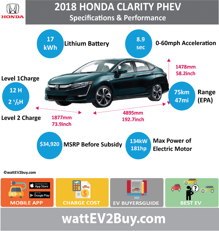HONDA Clarity PHEV wattev2Buy.com 2018 Battery Chemistry Battery Capacity kWh 17 Battery Nominal rating kWh 12 Voltage V Amps Ah Modules Cells Cell Type Energy Density Wh/kg Weight (kg) Battery Manufacturer Cooling Battery Warranty - years 10 Battery Warranty - miles 150000 Battery Electric Range - NEDC Mi Battery Electric Range - NEDC km Battery Electric Range - EPA Mi 47.0 Battery Electric Range - EPA km 75 Electric Top Speed - mph Electric Top Speed - km/h Acceleration 0 - 62mph sec Onboard Charger kW LV 1 Charge kW LV 1 Charge Time (Hours) 12 LV 2 Charge kW LV 2 Charge Time (Hours) 2.5 LV 3 CCS/Combo kW LV 3 Charge Time (min to 80%) Charge Connector MPGe Combined - miles 110 MPGe Combined - km MPGe City - miles MPGe City - km MPGe Highway - miles MPGe Highway - km Electric Motor - Front Max Power - hp 181 Max Power - kW 134.9718871 Max Torque - lb.ft 232 Max Torque - N.m 315 Electric Motor - Rear Max Power - hp Max Power - kW Max Torque - lb.ft Max Torque - N.m Electric Motor Output kW Electric Motor Output hp Transmission Drivetrain Energy Consumption kWh/100miles Utility Factor US MSRP (before incentives & destination) $34,290.00 MSRP after incentives Combustion 1.5 Atkinson Cycle Extended Range - mile 330 Extended Range - km 528 ICE Max Power - hp ICE Max Power - kW ICE Max Torque - lb.ft ICE Max Torque - N.m ICE Top speed - mph ICE Top speed - km/h ICE Acceleration 0 - 50km/h sec ICE Acceleration 0 - 60mph sec 8.9 ICE MPGe Combined - miles 42 ICE MPGe Combined - km ICE MPGe City - miles 44 ICE MPGe City - km ICE MPGe Highway - miles 40 ICE MPGe Highway - miles ICE Transmission ICE Fuel Consumption l/100km ICE Emission Rating ICE Emissions CO2/mi grams ICE Emissions CO2/km grams Total System Max Power - hp 212 Max Power - kW 158 Max Torque - lb.ft Max Torque - N.m Fuel Consumption l/100km MPGe Combined - miles 105 Vehicle Doors Dimensions Fuel tank (l) GVWR (kg) Curb Weight (kg) 1838 Ground Clearance (mm) Lenght (mm) 4895 Width (mm) 1877 Height (mm) 1478 Wheelbase (mm) 2650 Lenght (inc) 192.7 Width (inc) 73.9 Height (inc) 58.2 Wheelbase (inc) 104.2 Other Delivery 2018