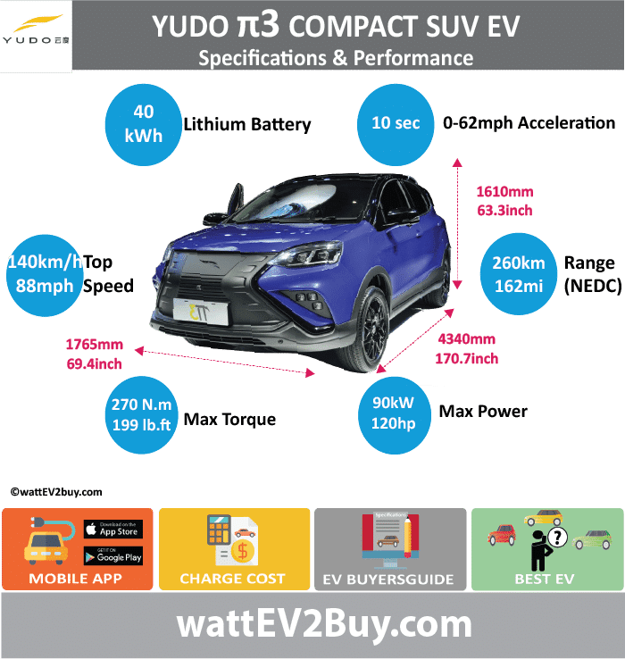 YUDO Pi 3 SUV EV SPECS wattev2Buy.com2017 Battery ChemistryTernary Lithium Battery Capacity kWh40 Battery Nominal rating kWh Voltage V Amps Ah Cells Modules Efficiency Weight (kg)328 Cell Type SOC Cooling Cycles Battery Type Depth of Discharge (DOD) Energy Density Wh/kg Battery ManufacturerHua Ting (Hefei) Power Technology Co., Ltd Battery Warranty - years Battery Warranty - km Battery Warranty - miles Battery Electric Range - at constant 38mph187.5 Battery Electric Range - at constant 60km/h300 Battery Electric Range - JC08 Mi Battery Electric Range - JC08 km Battery Electric Range - NEDC Mi162.5 Battery Electric Range - NEDC km260 Battery Electric Range - CCM Mi Battery Electric Range - CCM km Battery Electric Range - EPA Mi Battery Electric Range - EPA km Electric Top Speed - mph87.5 Electric Top Speed - km/h140 Acceleration 0 - 100km/h sec Acceleration 0 - 50km/h sec Acceleration 0 - 62mph sec10 Acceleration 0 - 60mph sec Acceleration 0 - 37.2mph sec Wireless Charging Direct Current Fast Charge kW Charger Efficiency Onboard Charger kW Onboard Charger Optional kW Charging Cord - amps Charging Cord - volts LV 1 Charge kW LV 1 Charge Time (Hours) LV 2 Charge kW LV 2 Charge Time (Hours) LV 3 CCS/Combo kW LV 3 Charge Time (min to 70%) LV 3 Charge Time (min to 80%) LV 3 Charge Time (mi) LV 3 Charge Time (km) Supercharger Charging System kW Charger Output Charge Connector Power Outlet kW Power Outlet Amps MPGe Combined - miles MPGe Combined - km MPGe City - miles MPGe City - km MPGe Highway - miles MPGe Highway - km Max Power - hp (Electric Max)120.6918 Max Power - kW  (Electric Max)90 Max Torque - lb.ft  (Electric Max)199.1444166 Max Torque - N.m  (Electric Max)270 Drivetrain Generator Motor Type Electric Motor ManufacturerHefei a power system Co., Ltd Electric Motor Output kW31 Electric Motor Output hp41.57162 Transmission Electric Motor - Rear Max Power - hp (Rear) Max Power - kW (Rear) Max Torque - lb.ft (Rear) Max Torque - N.m (Rear) Electric Motor - Front Max Pow