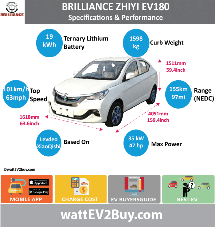 Brilliance Zhiyi EV180 Specs wattev2Buy.com2018 Battery Chemistryternary Battery Capacity kWh19 Battery Nominal rating kWh Voltage V Amps Ah Cells Modules Efficiency Weight (kg)155 Cell Type SOC Cooling Cycles Battery Type Depth of Discharge (DOD) Energy Density Wh/kg Battery Manufacturer Battery Warranty - years Battery Warranty - km Battery Warranty - miles Battery Electric Range - at constant 38mph112.5 Battery Electric Range - at constant 60km/h180 Battery Electric Range - JC08 Mi Battery Electric Range - JC08 km Battery Electric Range - NEDC Mi96.875 Battery Electric Range - NEDC km155 Battery Electric Range - CCM Mi Battery Electric Range - CCM km Battery Electric Range - EPA Mi Battery Electric Range - EPA km Electric Top Speed - mph63.125 Electric Top Speed - km/h101 Acceleration 0 - 100km/h sec Acceleration 0 - 50km/h sec Acceleration 0 - 125km/h sec Acceleration 0 - 125mph sec Acceleration 0 - 188mph sec Acceleration 0 - 62mph sec Acceleration 0 - 60mph sec Acceleration 0 - 37.2mph sec Wireless Charging Direct Current Fast Charge kW Charger Efficiency Onboard Charger kW Onboard Charger Optional kW Charging Cord - amps Charging Cord - volts LV 1 Charge kW LV 1 Charge Time (Hours) LV 2 Charge kW LV 2 Charge Time (Hours) LV 3 CCS/Combo kW LV 3 Charge Time (min to 70%) LV 3 Charge Time (min to 80%) LV 3 Charge Time (mi) LV 3 Charge Time (km) Supercharger Charging System kW Charger Output Charge Connector Braking Power Outlet kW Power Outlet Amps MPGe Combined - miles MPGe Combined - km MPGe City - miles MPGe City - km MPGe Highway - miles MPGe Highway - km Max Power - hp (Electric Max)46.9357 Max Power - kW  (Electric Max)35 Max Torque - lb.ft  (Electric Max) Max Torque - N.m  (Electric Max) Drivetrain Generator Motor Type Electric Motor Manufacturer Electric Motor Output kW Electric Motor Output hp Transmission Electric Motor - Rear Max Power - hp (Rear) Max Power - kW (Rear) Max Torque - lb.ft (Rear) Max Torque - N.m (Rear) Electric Motor - Front Max Power -