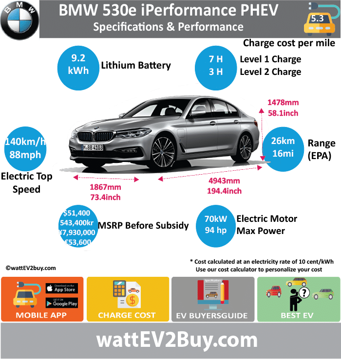 BMW 530e iPerformance PHEV specs wattev2Buy.com 2017 Battery Chemistry Lithium-Ion Battery Nominal rating kWh 9.2 Battery Capacity kWh Voltage V 351 Modules Cells Battery Manufacturer Cooling Battery Warranty - years Battery Electric Range - NEDC Mi 31.3 Battery Electric Range - NEDC km 50 Battery Electric Range - EPA Mi 16 Battery Electric Range - EPA km 26 Electric Top Speed - mph 87.5 Electric Top Speed - km/h 140 Acceleration 0 - 37.2mph sec Onboard Charger kW 3.7 LV 1 Charge kW LV 1 Charge Time (Hours) 7 LV 2 Charge kW 3.7 LV 2 Charge Time (Hours) 2.9 LV 3 CCS/Combo kW LV 3 Charge Time (min to 80%) Charge Connector MPGe Combined - miles MPGe Combined - km MPGe City - miles MPGe City - km MPGe Highway - miles MPGe Highway - km Max Power - hp 93.8714 Max Power - kW 70 Max Torque - lb.ft Max Torque - N.m 250 Electric Motor Rear Mounted Electric Motor Output kW Electric Motor Output hp Transmission EU MSRP (before incentives & destination) € 53,600.00 GB MSRP (before incentives & destination) JAP MSRP (before incentives & destination) ¥7,930,000.00 CHINA MSRP (before incentives & destination) NOK MSRP (before incentives & destination) kr 543,400.00 US MSRP (before incentives & destination) $51,400.00 MSRP after incentives Combustion TwinPower Turbo Extended Range - mile Extended Range - km ICE Max Power - hp 179.69668 ICE Max Power - kW 134 ICE Max Torque - lb.ft ICE Max Torque - N.m ICE Top speed - mph 146.875 ICE Top speed - km/h 235 ICE Acceleration 0 - 62mph sec 6.2 ICE MPGe Combined - miles ICE MPGe Combined - km ICE MPGe City - miles ICE MPGe City - km ICE MPGe Highway - miles ICE MPGe Highway - km ICE Transmission 2.1 ICE Fuel Consumption l/100km 13.1 ICE Emission Rating EU6 ICE Emissions CO2/mi grams ICE Emissions CO2/km grams 44.0 Total System Max Power - hp 252 Max Power - kW 185 Max Torque - lb.ft Max Torque - N.m 420 Vehicle Doors 4 Seating 5 Dimensions GVWR (kg) 2420 Curb Weight (kg) 1770 Ground Clearance (mm) Lenght (mm) 4943 Width (mm) 1867 Height (m