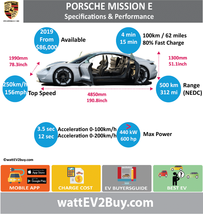 Porsche Mission E Specs	 wattev2Buy.com	2019 Battery Chemistry	 Battery Capacity kWh	 Battery Nominal rating kWh	 Voltage V	 Amps Ah	 Cells	 Modules	 Efficiency	 Weight (kg)	 Cell Type	 SOC	 Cooling	 Cycles	 Battery Type	 Depth of Discharge (DOD)	 Energy Density Wh/kg	 Battery Manufacturer	 Battery Warranty - years	 Battery Warranty - km	 Battery Warranty - miles	 Battery Electric Range - at constant 38mph	 Battery Electric Range - at constant 60km/h	 Battery Electric Range - JC08 Mi	 Battery Electric Range - JC08 km	 Battery Electric Range - NEDC Mi	312.5 Battery Electric Range - NEDC km	500 Battery Electric Range - CCM Mi	 Battery Electric Range - CCM km	 Battery Electric Range - EPA Mi	 Battery Electric Range - EPA km	 Electric Top Speed - mph	156 Electric Top Speed - km/h	250 Acceleration 0 - 100km/h sec	3.5 Acceleration 0 - 50km/h sec	 Acceleration 0 - 200km/h sec	12 Acceleration 0 - 125mph sec	 Acceleration 0 - 188mph sec	 Acceleration 0 - 62mph sec	 Acceleration 0 - 60mph sec	 Acceleration 0 - 37.2mph sec	 Wireless Charging	 Direct Current Fast Charge kW	 Charger Efficiency	 Onboard Charger kW	11 or 22 Onboard Charger Optional kW	 Charging Cord - amps	 Charging Cord - volts	 LV 1 Charge kW	 LV 1 Charge Time (Hours)	 LV 2 Charge kW	 LV 2 Charge Time (Hours)	 LV 3 CCS/Combo kW	800 Volt LV 3 Charge Time (min to 70%)	 LV 3 Charge Time (min to 80%)	15 LV 3 Charge Time (mi)	 LV 3 Charge Time (km)	100km 4min Supercharger	 Charging System kW	 Charger Output	 Charge Connector	 Braking	 Power Outlet kW	 Power Outlet Amps	 MPGe Combined - miles	 MPGe Combined - km	 MPGe City - miles	 MPGe City - km	 MPGe Highway - miles	 MPGe Highway - km	 Max Power - hp (Electric Max)	440 Max Power - kW  (Electric Max)	600 Max Torque - lb.ft  (Electric Max)	 Max Torque - N.m  (Electric Max)	 Drivetrain	 Generator	 Motor Type	2 Electric Motor Manufacturer	 Electric Motor Output kW	 Electric Motor Output hp	 Transmission	 Electric Motor - Rear	 Max Power - hp (Rear)	 Max Power - kW (Rear)	 Max Torque - lb.ft (Rear)	 Max Torque - N.m (Rear)	 Electric Motor - Front	 Max Power - hp (Front)	 Max Power - kW (Front)	 Max Torque - lb.ft (Front)	 Max Torque - N.m (Front)	 Energy Consumption kWh/100km	 Energy Consumption kWh/100miles	 Deposit	 GB Battery Lease per month	 EU Battery Lease per month	 China Battery Lease per month	 MSRP (expected)	 EU MSRP (before incentives & destination)	 NOK MSRP (before incentives & destination)	 GB MSRP (before incentives & destination)	 US MSRP (before incentives & destination)	 $86,000.00  JAP MSRP (before incentives & destination)	 CHINA MSRP (before incentives & destination)	 Local Currency MSRP	 MSRP after incentives	 Vehicle	 Trims	 Doors	 Seating	 Dimensions	 Luggage (L)	 Luggage Max (L)	 GVWR (kg)	 GVWR (lbs)	 Curb Weight (kg)	2000 Curb Weight (lbs)	 Payload Capacity (kg)	 Payload Capacity (lbs)	 Towing Capacity (lbs)	 Max Load Height (m)	 Ground Clearance (inc)	 Ground Clearance (mm)	 Lenght (mm)	4850 Width (mm)	1990 Height (mm)	1300 Wheelbase (mm)	 Lenght (inc)	190.8 Width (inc)	78.3 Height (inc)	51.1 Wheelbase (inc)	0.0 Other	 Utility Factor	 Sales	 Auto Show Unveil	 Availability	 Market	 Segment	Grand Tourer LCD Screen (inch)	 Class	 Safety Level	 Unveiled	 Relaunch	 First Delivery	 Chassis designed	 Based On	 Extras	 AKA	 Self-Driving System	 SAE Autonomous Level	 Connectivity	 Unique	 Extras	 Incentives	 Home Charge Installation	 Assembly	 Public Charging	 Subsidy	 Chinese Name	 Model Code	 WEBSITE