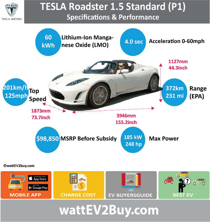 Tesla Roadster 1.5 specs wattev2Buy.com2007 Battery ChemistryLithium-Ion Manganese Oxide (LMO) Battery Capacity kWh60 Battery Nominal rating kWh53 Voltage V Amps Ah160 Efficiency88% Cells Modules Weight (kg) Cell Type SOC Cooling Cycles Battery Type Depth of Discharge (DOD) Energy Density Wh/kg Battery Manufacturer Battery Warranty - years Battery Warranty - km Battery Warranty - miles Battery Electric Range - at constant 38mph Battery Electric Range - at constant 60km/h Battery Electric Range - NEDC Mi Battery Electric Range - NEDC km Battery Electric Range - CCM Mi Battery Electric Range - CCM km Battery Electric Range - EPA Mi231 Battery Electric Range - EPA km372 Electric Top Speed - mph125 Electric Top Speed - km/h201 Acceleration 0 - 100km/h sec Acceleration 0 - 50km/h sec Acceleration 0 - 62mph sec Acceleration 0 - 60mph sec5.7 Acceleration 0 - 37.2mph sec Wireless Charging Direct Current Fast Charge kW Charger Efficiency Onboard Charger kW16.8 Charging Cord - amps70 Charging Cord - volts240 LV 1 Charge kW LV 1 Charge Time (Hours) LV 2 Charge kW LV 2 Charge Time (Hours) LV 3 CCS/Combo kW LV 3 Charge Time (min to 70%) LV 3 Charge Time (min to 80%) LV 3 Charge Time (mi) LV 3 Charge Time (km) Supercharger Charging System kW Charger Output Charge ConnectorSAE 1772-2009 Power Outlet kW Power Outlet Amps MPGe Combined - miles120 MPGe Combined - km MPGe City - miles MPGe City - km MPGe Highway - miles MPGe Highway - km Max Power - hp248 Max Power - kW185 Max Torque - lb.ft200 Max Torque - N.m270 Drivetrain Generator Motor Type Electric Motor Output kW Electric Motor Output hp Transmission Electric Motor - Front FWD Max Power - hp FWD Max Power - kW FWD Max Torque - lb.ft FWD Max Torque - N.m Electric Motor - Rear RWD Max Power - hp RWD Max Power - kW RWD Max Torque - lb.ft RWD Max Torque - N.m Energy Consumption kWh/100km Energy Consumption kWh/100miles Deposit GB Battery Lease per month EU Battery Lease per month MSRP (expected) EU MSRP (before incentives & destina