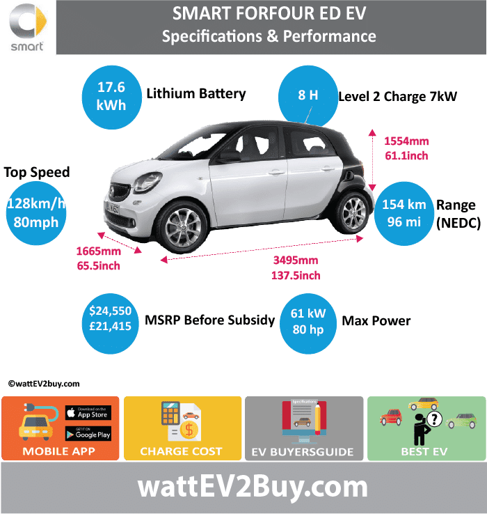 Smart ForFour ED EV Sepcs wattev2Buy.com2017 Battery Chemistry Battery Capacity kWh17.6 Battery Nominal rating kWh Voltage V Amps Ah Cells Modules Efficiency Weight (kg) Cell Type SOC Cooling Cycles Battery Type Depth of Discharge (DOD) Energy Density Wh/kg Battery Manufacturer Battery Warranty - years Battery Warranty - km Battery Warranty - miles Battery Electric Range - at constant 38mph Battery Electric Range - at constant 60km/h Battery Electric Range - at constant 25mph Battery Electric Range - at constant 40km/h Battery Electric Range - JC08 Mi Battery Electric Range - JC08 km Battery Electric Range - NEDC Mi96 Battery Electric Range - NEDC km153.6 Battery Electric Range - CCM Mi Battery Electric Range - CCM km Battery Electric Range - EPA Mi65 Battery Electric Range - EPA km104 Electric Top Speed - mph80 Electric Top Speed - km/h128 Acceleration 0 - 100km/h sec Acceleration 0 - 50km/h sec Acceleration 0 - 125km/h sec Acceleration 0 - 125mph sec Acceleration 0 - 188mph sec Acceleration 0 - 62mph sec12.7 Acceleration 0 - 60mph sec Acceleration 0 - 37.2mph sec5.5 Wireless Charging Direct Current Fast Charge kW Charger Efficiency Onboard Charger kW Onboard Charger Optional kW Charging Cord - amps Charging Cord - volts LV 1 Charge kW LV 1 Charge Time (Hours) LV 2 Charge kW7 LV 2 Charge Time (Hours)8 LV 3 CCS/Combo kW22 LV 3 Charge Time (min to 70%) LV 3 Charge Time (min to 80%) LV 3 Charge Time (mi) LV 3 Charge Time (km) Supercharger Charging System kW Charger Output Charge Connector Braking Power Outlet kW Power Outlet Amps MPGe Combined - miles MPGe Combined - km MPGe City - miles MPGe City - km MPGe Highway - miles MPGe Highway - km Max Power - hp (Electric Max)81 Max Power - kW  (Electric Max)60.40178372 Max Torque - lb.ft  (Electric Max)118.0115061 Max Torque - N.m  (Electric Max)160 Drivetrain Generator Motor Type Electric Motor Manufacturer Electric Motor Output kW60 Electric Motor Output hp Transmission Electric Motor - Rear Max Power - hp (Rear) Max Powe