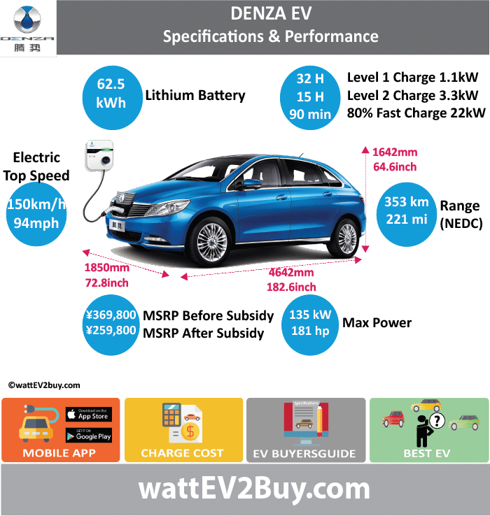 BYD DENZA SPECS wattev2Buy.com 2014 2015 2016 2018 Battery Chemistry Battery Capacity kWh 47.5 62.5 Battery Nominal rating kWh Voltage V Amps Ah Cells Modules Efficiency Weight (kg) 580 Cell Type SOC Cooling Cycles Battery Type Depth of Discharge (DOD) Energy Density Wh/kg Battery Manufacturer Battery Warranty - years Battery Warranty - km Battery Warranty - miles Battery Electric Range - at constant 38mph Battery Electric Range - at constant 60km/h Battery Electric Range - NEDC Mi 221 Battery Electric Range - NEDC km 353 Battery Electric Range - CCM Mi 296 Battery Electric Range - CCM km 474 Battery Electric Range - EPA Mi 190 Battery Electric Range - EPA km 304 Electric Top Speed - mph 94 Electric Top Speed - km/h 150 Acceleration 0 - 100km/h sec 14 Acceleration 0 - 50km/h sec 4.5 Acceleration 0 - 62mph sec Acceleration 0 - 60mph sec Acceleration 0 - 37.2mph sec Wireless Charging Direct Current Fast Charge kW Charger Efficiency Onboard Charger kW 3.3 Onboard Charger Optional kW Charging Cord - amps Charging Cord - volts LV 1 Charge kW 1.4 LV 1 Charge Time (Hours) 32 LV 2 Charge kW 3.3 LV 2 Charge Time (Hours) 15 LV 3 CCS/Combo kW 22 LV 3 Charge Time (min to 70%) LV 3 Charge Time (min to 80%) 90 LV 3 Charge Time (mi) LV 3 Charge Time (km) Supercharger Charging System kW Charger Output Charge Connector Power Outlet kW Power Outlet Amps MPGe Combined - miles MPGe Combined - km MPGe City - miles MPGe City - km MPGe Highway - miles MPGe Highway - km Max Power - hp (Electric Max) 181.0377 Max Power - kW (Electric Max) 135 Max Torque - lb.ft (Electric Max) 177 Max Torque - N.m (Electric Max) 290 Drivetrain Generator Motor Type Electric Motor Manufacturer Electric Motor Output kW 68 Electric Motor Output hp 91.18936 Transmission Single Shift Gear Box Electric Motor - Rear Max Power - hp (Rear) Max Power - kW (Rear) Max Torque - lb.ft (Rear) Max Torque - N.m (Rear) Electric Motor - Front Max Power - hp (Front) Max Power - kW (Front) Max Torque - lb.ft (Front) Max Torque - N.m (Front) Energy Consumption kWh/100km 17.4 Energy Consumption kWh/100miles Deposit GB Battery Lease per month EU Battery Lease per month China Battery Lease per month MSRP (expected) EU MSRP (before incentives & destination) GB MSRP (before incentives & destination) US MSRP (before incentives & destination) $52,000.00 CHINA MSRP (before incentives & destination) ¥369,800.00 Local Currency MSRP MSRP after incentives ¥259,800.00 Vehicle Trims 3 Doors 4 Seating 5 Dimensions Luggage (L) Luggage Max (L) GVWR (kg) 2550 GVWR (lbs) Curb Weight (kg) 2160 Curb Weight (lbs) Payload Capacity (kg) Payload Capacity (lbs) Towing Capacity (lbs) Max Load Height (m) Ground Clearance (inc) Ground Clearance (mm) Lenght (mm) 4642 Width (mm) 1850 Height (mm) 1642 Wheelbase (mm) 2880 Lenght (inc) 0.0 182.6 Width (inc) 0.0 72.8 Height (inc) 0.0 64.6 Wheelbase (inc) 0.0 113.3 Other Utility Factor Auto Show Unveil Availability Market Segment LCD Screen (inch) Class Safety Level Five Stars in C-NCAP Unveiled Relaunch First Delivery Chassis designed Based On AKA Self-Driving System SAE Autonomous Level Connectivity Unique Extras Incentives Home Charge Installation Public Charging Subsidy Chinese Name 腾势 Model Code QCJ7007BEV2