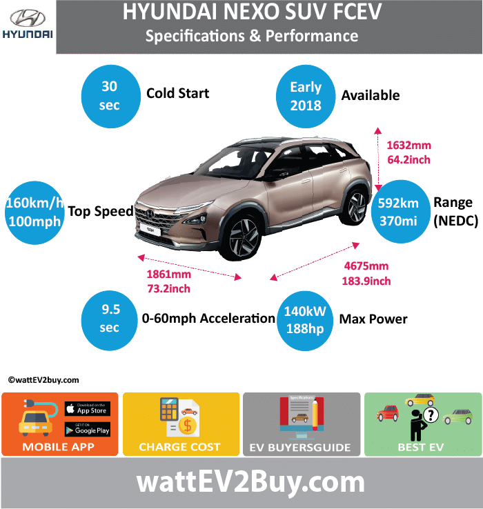 Hyundai NEXO FCEV Specs wattev2Buy.com 2018 Fuel Cell Max Fuel Cell Stack Power (kW) 100 Max Fuel Cell Stack Torque (lb.ft) 291 Max Hydrogen Storage Capacity (kg) Max Hydrogen Storage Capacity (lb) Battery Chemistry Lithium Battery (kWh) Battery Power (kW) 40 Voltage V Amps Ah Cells Modules Weight (kg) Cell Type SOC Cooling Cycles Battery Type Depth of Discharge (DOD) Energy Density Wh/kg Battery Manufacturer Battery Warranty - years Battery Warranty - km Battery Warranty - miles Battery Electric Range - at constant 38mph Battery Electric Range - at constant 60km/h Battery Electric Range - NEDC Mi Battery Electric Range - NEDC km Battery Electric Range - CCM Mi Battery Electric Range - CCM km Battery Electric Range - EPA Mi Battery Electric Range - EPA km Electric Top Speed - mph Electric Top Speed - km/h Acceleration 0 - 100km/h sec Acceleration 0 - 50km/h sec Acceleration 0 - 62mph sec Acceleration 0 - 60mph sec Acceleration 0 - 37.2mph sec Wireless Charging Direct Current Fast Charge kW Onboard Charger kW Charger Efficiency Charging Cord - amps Charging Cord - volts LV 1 Charge kW LV 1 Charge Time (Hours) LV 2 Charge kW LV 2 Charge Time (Hours) LV 3 CCS/Combo kW LV 3 Charge Time (min to 70%) LV 3 Charge Time (min to 80%) LV 3 Charge Time (mi) LV 3 Charge Time (km) Charging System kW Charger Output Charge Connector Power Outlet kW Power Outlet Amps MPGe Combined - miles MPGe Combined - km MPGe City - miles MPGe City - km MPGe Highway - miles MPGe Highway - km Max Power - hp (Electric Max) Max Power - kW (Electric Max) Max Torque - lb.ft (Electric Max) Max Torque - N.m (Electric Max) Drivetrain Electric Motor Manufacturer Generator Electric Motor - Front Max Power - hp (Front) Max Power - kW (Front) Max Torque - lb.ft (Front) Max Torque - N.m (Front) Electric Motor - Rear Max Power - hp (Rear) Max Power - kW (Rear) Max Torque - lb.ft (Rear) Max Torque - N.m (Rear) Motor Type Electric Motor Output kW Electric Motor Output hp Electric Motor Transmission Energy Consumption kWh/100km Energy Consumption kWh/100miles Deposit Lease pm GB Battery Lease per month EU Battery Lease per month MSRP (expected) EU MSRP (before incentives & destination) GB MSRP (before incentives & destination) US MSRP (before incentives & destination) CHINA MSRP (before incentives & destination) MSRP after incentives Vehicle Trims Doors Seating Dimensions Luggage (L) GVWR (kg) GVWR (lbs) Curb Weight (kg) Curb Weight (lbs) Payload Capacity (kg) Payload Capacity (lbs) Towing Capacity (lbs) Max Load Height (m) Ground Clearance (inc) Ground Clearance (mm) Lenght (mm) 4675 Width (mm) 1861 Height (mm) 1632 Wheelbase (mm) 2791 Lenght (inc) 183.9 Width (inc) 73.2 Height (inc) 64.2 Wheelbase (inc) 109.8 FUEL CELL Hydrogen Range - mile 370 Hydrogen Range - km 592 Hydrogen Storage Presure (psi) Hydrogen Fuel cell Hydrogen Fuel cell Manufacturer FCE Max Power - hp FCE Max Power - kW 95 Max Efficiency Stack - Tank Stack - Tank Vol (l) FCE Max Torque - lb.ft FCE Max Torque - N.m FCE Top speed - mph FCE Top speed - km/h FCE Acceleration 0 - 50km/h sec FCE Acceleration 0 - 62mph sec FCE Acceleration 0 - 60mph sec 9.5 FCE MPGe Combined - miles FCE MPGe Combined - km FCE MPGe City - miles FCE MPGe City - km FCE MPGe Highway - miles FCE MPGe Highway - km FCE Transmission FCE Fuel Consumption l/100km FCE MPG Fuel Efficiency FCE Emission Rating FCE Emissions CO2/mi grams FCE Emissions CO2/km grams Total System Extended Range - mile Extended Range - km 0 Extended Range - mile (25mph) Extended Range - km (40km/h) Total Output kW 140 Total Output hp 187.7428 Total Tourque lb.ft Total Tourque N.m MPGe Electric Only - miles Fuel Consumption l/100km Emission Rating Other Utility Factor Auto Show Unveil Market Segment Reveal Date Class Safety Level Unveiled Relaunch First Delivery Early 2018 Chassis designed Based On AKA Self-Driving System SAE Autonomous Level Connectivity Unique Extras Incentives Home Charge Installation Public Charging Subsidy Website https://www.hyundainews.com/en-us/releases/2456 Model Code Chinese Name