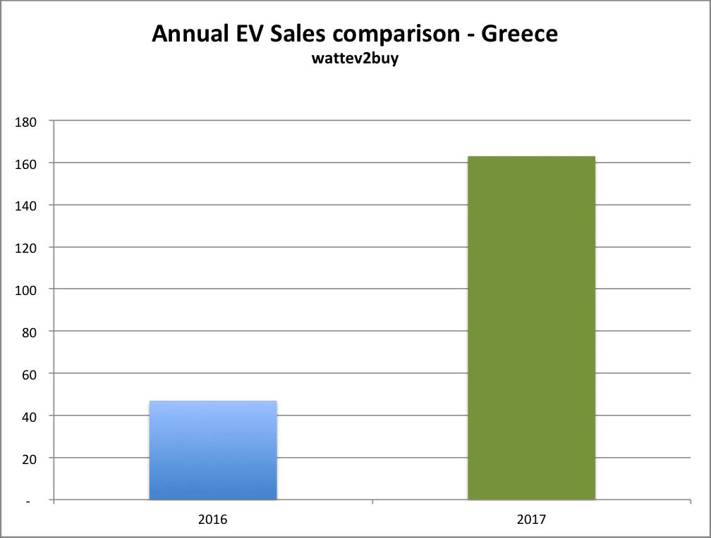 greece-ev-sales-december-2017