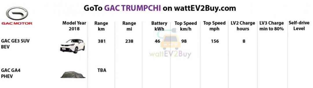 Specs-GAC-Trumpchi-2018-ev-models