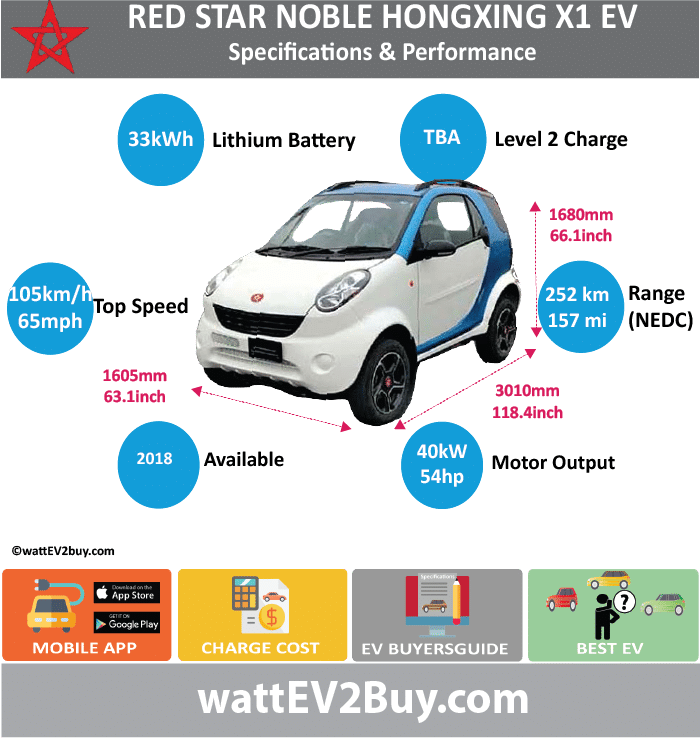 Noble Hongxing X1 EV Specs wattev2Buy.com2018 Battery Chemistry Battery Capacity kWh33 Battery Nominal rating kWh Voltage V Amps Ah Cells Modules Efficiency Weight (kg)220 Cell Type SOC Cooling Cycles Battery Type Depth of Discharge (DOD) Energy Density Wh/kg144.5 Battery Manufacturer Battery Warranty - years Battery Warranty - km Battery Warranty - miles Battery Electric Range - at constant 38mph Battery Electric Range - at constant 60km/h Battery Electric Range - at constant 25mph Battery Electric Range - at constant 40km/h Battery Electric Range - JC08 Mi Battery Electric Range - JC08 km Battery Electric Range - NEDC Mi157.5 Battery Electric Range - NEDC km252 Battery Electric Range - CCM Mi Battery Electric Range - CCM km Battery Electric Range - EPA Mi Battery Electric Range - EPA km Electric Top Speed - mph65.625 Electric Top Speed - km/h105 Acceleration 0 - 100km/h sec Acceleration 0 - 50km/h sec Acceleration 0 - 125km/h sec Acceleration 0 - 125mph sec Acceleration 0 - 188mph sec Acceleration 0 - 62mph sec Acceleration 0 - 60mph sec Acceleration 0 - 37.2mph sec Braking 100-0km/h (m) Wireless Charging Direct Current Fast Charge kW Charger Efficiency Onboard Charger kW Onboard Charger Optional kW Charging Cord - amps Charging Cord - volts LV 1 Charge kW LV 1 Charge Time (Hours) LV 2 Charge kW LV 2 Charge Time (Hours) LV 3 CCS/Combo kW LV 3 Charge Time (min to 70%) LV 3 Charge Time (min to 80%) LV 3 Charge Time (mi) LV 3 Charge Time (km) Battery Swap (min) Supercharger Charging System kW Charger Output Charge Type Charge Connector Braking Power Outlet kW Power Outlet Amps MPGe Combined - miles MPGe Combined - km MPGe City - miles MPGe City - km MPGe Highway - miles MPGe Highway - km Max Power - hp (Electric Max)53.6408 Max Power - kW  (Electric Max)40 Max Torque - lb.ft  (Electric Max) Max Torque - N.m  (Electric Max)150 Drivetrain Generator Motor Type Electric Motor Manufacturer Electric Motor Output kW30 Electric Motor Output hp Transmission Electric Motor - R