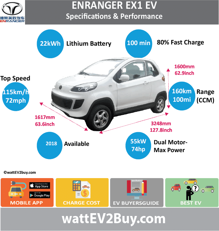 Weichai Enranger EX1 EV Specs wattev2Buy.com2018 Battery Chemistry Battery Capacity kWh22 Battery Nominal rating kWh Voltage V Amps Ah Cells Modules Efficiency Weight (kg)180 Cell Type SOC Cooling Cycles Battery Type Depth of Discharge (DOD) Energy Density Wh/kg Battery ManufacturerJiangsu Chi Air New Energy Co., Ltd Battery Warranty - years Battery Warranty - km Battery Warranty - miles Battery Electric Range - at constant 38mph Battery Electric Range - at constant 60km/h Battery Electric Range - at constant 25mph Battery Electric Range - at constant 40km/h Battery Electric Range - JC08 Mi Battery Electric Range - JC08 km Battery Electric Range - NEDC Mi Battery Electric Range - NEDC km Battery Electric Range - CCM Mi100 Battery Electric Range - CCM km160 Battery Electric Range - EPA Mi Battery Electric Range - EPA km Electric Top Speed - mph71.875 Electric Top Speed - km/h115 Acceleration 0 - 100km/h sec Acceleration 0 - 50km/h sec Acceleration 0 - 125km/h sec Acceleration 0 - 125mph sec Acceleration 0 - 188mph sec Acceleration 0 - 62mph sec Acceleration 0 - 60mph sec Acceleration 0 - 37.2mph sec Braking 100-0km/h (m) Wireless Charging Direct Current Fast Charge kWYes Charger Efficiency Onboard Charger kW Onboard Charger Optional kW Charging Cord - amps Charging Cord - volts LV 1 Charge kW LV 1 Charge Time (Hours) LV 2 Charge kW LV 2 Charge Time (Hours) LV 3 CCS/Combo kW LV 3 Charge Time (min to 70%) LV 3 Charge Time (min to 80%)100 LV 3 Charge Time (mi) LV 3 Charge Time (km) Battery Swap (min) Supercharger Charging System kW Charger Output Charge Type Charge Connector Braking Power Outlet kW Power Outlet Amps MPGe Combined - miles MPGe Combined - km MPGe City - miles MPGe City - km MPGe Highway - miles MPGe Highway - km Max Power - hp (Electric Max) Max Power - kW  (Electric Max) Max Torque - lb.ft  (Electric Max) Max Torque - N.m  (Electric Max) Drivetrain Generator Motor Type Electric Motor ManufacturerShenzhen Simplin Technology Co., Ltd Electric Motor Output 