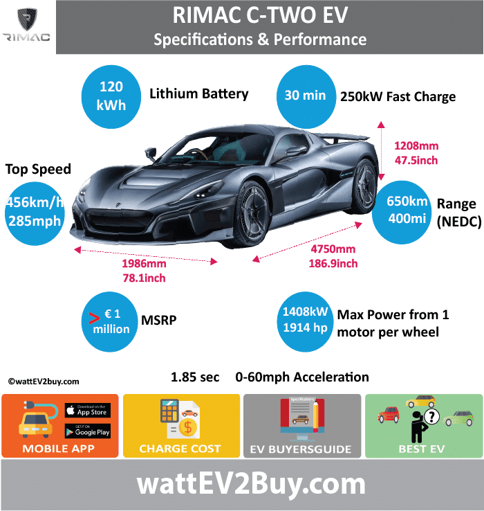 Rimac Concept Two Specs wattev2Buy.com 2018 Battery Chemistry Lithium manganese nickel Battery Capacity kWh 120 Battery Nominal rating kWh Voltage V Amps Ah Cells 6960 Modules Efficiency 97% Weight (kg) Cell Type SOC Cooling Cycles Battery Type Cylinder,21700 form-factor Depth of Discharge (DOD) Energy Density Wh/kg Battery Manufacturer Battery Warranty - years Battery Warranty - km Battery Warranty - miles Battery Electric Range - at constant 38mph Battery Electric Range - at constant 60km/h Battery Electric Range - JC08 Mi Battery Electric Range - JC08 km Battery Electric Range - NEDC Mi 400 Battery Electric Range - NEDC km 650 Battery Electric Range - CCM Mi Battery Electric Range - CCM km Battery Electric Range - EPA Mi Battery Electric Range - EPA km Electric Top Speed - mph 285 Electric Top Speed - km/h 456 Acceleration 0 - 100km/h sec Acceleration 0 - 50km/h sec Acceleration 0 - 62mph sec 1.97 Acceleration 0 - 60mph sec 1.85 Acceleration 0 - 37.2mph sec Wireless Charging Direct Current Fast Charge kW Charger Efficiency Onboard Charger kW 22 Onboard Charger Optional kW Charging Cord - amps Charging Cord - volts LV 1 Charge kW LV 1 Charge Time (Hours) LV 2 Charge kW LV 2 Charge Time (Hours) LV 3 CCS/Combo kW 250 LV 3 Charge Time (min to 70%) LV 3 Charge Time (min to 80%) 30 LV 3 Charge Time (mi) LV 3 Charge Time (km) Supercharger Charging System kW Charger Output Charge Connector Power Outlet kW Power Outlet Amps MPGe Combined - miles MPGe Combined - km MPGe City - miles MPGe City - km MPGe Highway - miles MPGe Highway - km Max Power - hp (Electric Max) 1914 Max Power - kW (Electric Max) 1408 Max Torque - lb.ft (Electric Max) 1696.415401 Max Torque - N.m (Electric Max) 2300 Drivetrain AWD Generator Motor Type Electric Motor Manufacturer Electric Motor Output kW Electric Motor Output hp Transmission Electric Motor - Rear 2 Max Power - hp (Rear) Max Power - kW (Rear) Max Torque - lb.ft (Rear) Max Torque - N.m (Rear) Electric Motor - Front 2 Max Power - hp (Front)
