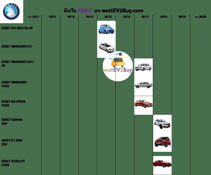complete-list-of-geely-ev-models