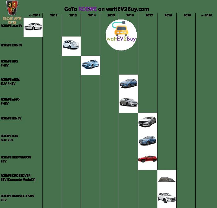 complete-list-of-roewe-ev-models