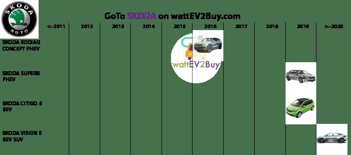 complete-list-of-skoda-ev-models