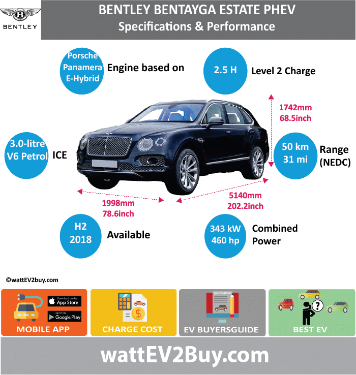 Bentley Bantayga Estate PHEV Specs wattev2Buy.com 2018 Battery Chemistry Battery Capacity kWh Battery Nominal rating kWh Voltage V Amps Ah Cells Modules Weight (kg) Cell Type SOC Cooling Cycles Battery Type Depth of Discharge (DOD) Energy Density Wh/kg Battery Manufacturer Battery Warranty - years Battery Warranty - km Battery Warranty - miles Battery Electric Range - at constant 38mph Battery Electric Range - at constant 60km/h Battery Electric Range - JC08 Mi Battery Electric Range - JC08 km Battery Electric Range - NEDC Mi 31.25 Battery Electric Range - NEDC km 50 Battery Electric Range - CCM Mi Battery Electric Range - CCM km Battery Electric Range - EPA Mi Battery Electric Range - EPA km Electric Top Speed - mph Electric Top Speed - km/h Acceleration 0 - 100km/h sec Acceleration 0 - 50km/h sec Acceleration 0 - 62mph sec Acceleration 0 - 60mph sec Acceleration 0 - 37.2mph sec Wireless Charging Direct Current Fast Charge kW Onboard Charger kW Charger Efficiency Charging Cord - amps Charging Cord - volts LV 1 Charge kW LV 1 Charge Time (Hours) LV 2 Charge kW LV 2 Charge Time (Hours) 2.5 LV 3 CCS/Combo kW LV 3 Charge Time (min to 70%) LV 3 Charge Time (min to 80%) LV 3 Charge Time (mi) LV 3 Charge Time (km) Charging System kW Charger Output Charge Connector Power Outlet kW Power Outlet Amps MPGe Combined - miles MPGe Combined - km MPGe City - miles MPGe City - km MPGe Highway - miles MPGe Highway - km Max Power - hp (Electric Max) Max Power - kW (Electric Max) Max Torque - lb.ft (Electric Max) Max Torque - N.m (Electric Max) Drivetrain Electric Motor Manufacturer Generator Electric Motor - Front Max Power - hp (Front) Max Power - kW (Front) Max Torque - lb.ft (Front) Max Torque - N.m (Front) Electric Motor - Rear Max Power - hp (Rear) Max Power - kW (Rear) Max Torque - lb.ft (Rear) Max Torque - N.m (Rear) Motor Type Electric Motor Output kW Electric Motor Output hp Electric Motor Transmission Energy Consumption kWh/100km Energy Consumption kWh/100miles Deposit Leas