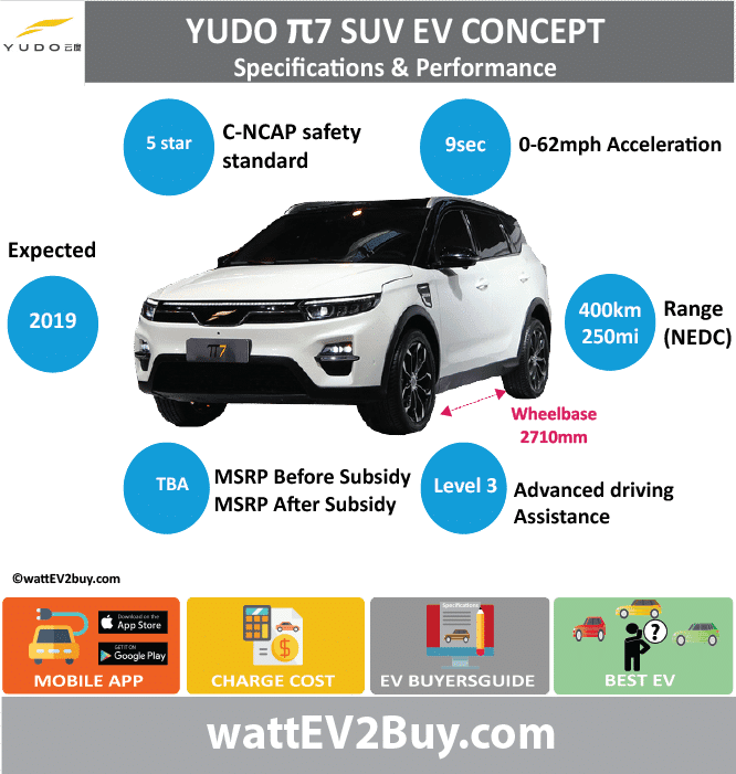 Yudo π7 EV SUV Specs wattev2Buy.com 2018 Battery Chemistry Battery Capacity kWh Battery Nominal rating kWh Voltage V Amps Ah Cells Modules Efficiency Weight (kg) Cell Type SOC Cooling Cycles Battery Type Depth of Discharge (DOD) Energy Density Wh/kg Battery Manufacturer Battery Warranty - years Battery Warranty - km Battery Warranty - miles Battery Electric Range - at constant 38mph 343.75 Battery Electric Range - at constant 60km/h 550 Battery Electric Range - at constant 25mph Battery Electric Range - at constant 40km/h Battery Electric Range - JC08 Mi Battery Electric Range - JC08 km Battery Electric Range - WLTP Mi Battery Electric Range - WLTP km Battery Electric Range - NEDC Mi 250 Battery Electric Range - NEDC km 400 Battery Electric Range - CCM Mi Battery Electric Range - CCM km Battery Electric Range - EPA Mi Battery Electric Range - EPA km Electric Top Speed - mph Electric Top Speed - km/h Acceleration 0 - 100km/h sec 9 Acceleration 0 - 50km/h sec Acceleration 0 - 125km/h sec Acceleration 0 - 125mph sec Acceleration 0 - 188mph sec Acceleration 0 - 62mph sec Acceleration 0 - 60mph sec Acceleration 0 - 37.2mph sec Braking 100-0km/h (m) Wireless Charging Direct Current Fast Charge kW Charger Efficiency Onboard Charger kW Onboard Charger Optional kW Charging Cord - amps Charging Cord - volts LV 1 Charge kW LV 1 Charge Time (Hours) LV 2 Charge kW LV 2 Charge Time (Hours) LV 3 CCS/Combo kW LV 3 Charge Time (min to 70%) LV 3 Charge Time (min to 80%) LV 3 Charge Time (mi) LV 3 Charge Time (km) Battery Swap (min) Supercharger Charging System kW Charger Output Charge Type Charge Connector Braking Power Outlet kW Power Outlet Amps MPGe Combined - miles MPGe Combined - km MPGe City - miles MPGe City - km MPGe Highway - miles MPGe Highway - km Max Power - hp (Electric Max) Max Power - kW (Electric Max) Max Torque - lb.ft (Electric Max) Max Torque - N.m (Electric Max) Drivetrain Generator Motor Type Electric Motor Manufacturer Electric Motor Output kW Electric Motor Out
