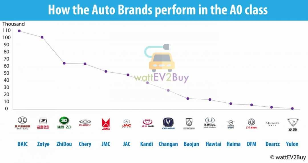 Auto-Brands-in-the-AO-class