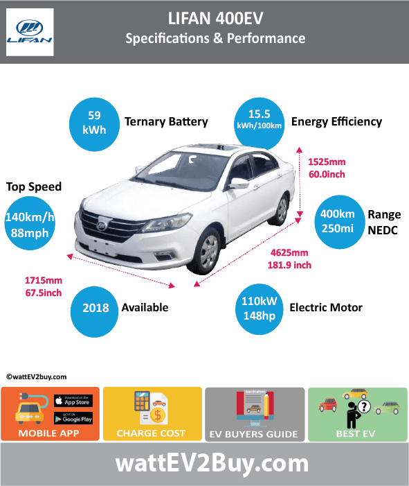 Lifan 400EV Specs BrandLifan ModelLifan 400EV Fuel_TypeBEV Chinese Name力帆 400EV Model CodeLF7002EEV400 Batch307 Battery Capacity kWh59 Energy Density Wh/kg143 Battery Electric Range - at constant 38mph Battery Electric Range - at constant 60km/h Battery Electric Range - NEDC km400 Battery Electric Range - NEDC Mi250 Battery Electric Range - EPA Mi Battery Electric Range - EPA km Electric Top Speed - mph87.5 Electric Top Speed - km/h140 Acceleration 0 - 100km/h sec Onboard Charger kW LV 2 Charge Time (Hours) LV 3 Charge Time (min to 80%) Energy Consumption kWh/km Max Power - hp (Electric Max)147.5122 Max Power - kW  (Electric Max)110 CHINA MSRP (before incentives & destination) US MSRP (before incentives & destination) MSRP after incentives Lenght (mm)4625 Width (mm)1715 Height (mm)1525 Wheelbase (mm) Lenght (inc)181.9336713 Width (inc)67.46297215 Height (inc)59.98894025 Wheelbase (inc) Curb Weight (kg)1550