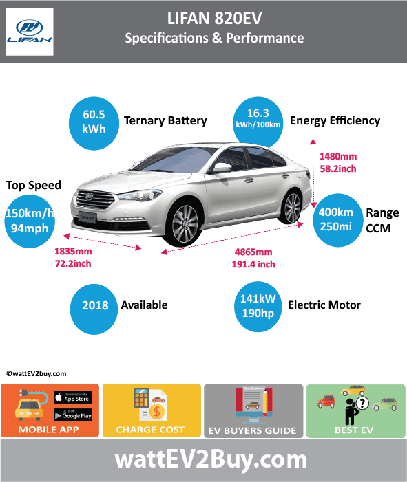 Lifan 820 EV Specs BrandLifan ModelLifan 820 EV Fuel_TypeBEV Chinese Name Model CodeLF7007FEV Batch Battery Capacity kWh60.5 Energy Density Wh/kg143 Battery Electric Range - at constant 38mph250 Battery Electric Range - at constant 60km/h400 Battery Electric Range - NEDC km330 Battery Electric Range - NEDC Mi206.25 Battery Electric Range - EPA Mi Battery Electric Range - EPA km Electric Top Speed - mph93.75 Electric Top Speed - km/h150 Acceleration 0 - 100km/h sec10 Onboard Charger kW LV 2 Charge Time (Hours)8 LV 3 Charge Time (min to 80%) Energy Consumption kWh/km Max Power - hp (Electric Max)190 Max Power - kW  (Electric Max)141.6831964 CHINA MSRP (before incentives & destination) US MSRP (before incentives & destination) MSRP after incentives Lenght (mm)4865 Width (mm)1835 Height (mm)1480 Wheelbase (mm)2720 Lenght (inc)191.3745537 Width (inc)72.18341335 Height (inc)58.2187748 Wheelbase (inc)106.9966672 Curb Weight (kg)1600