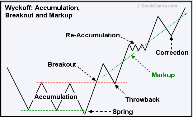 Market accumulation and markup
