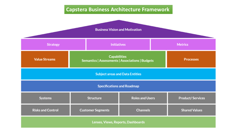 Gartner Framework Enterprise Architecture