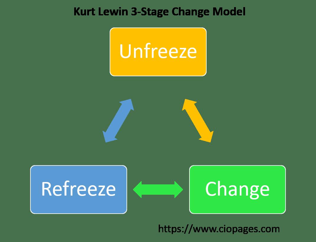 Kurt Lewin Change Management Model Ciopages