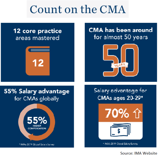 Advantages of CMA Certification