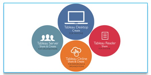 Product of tableau