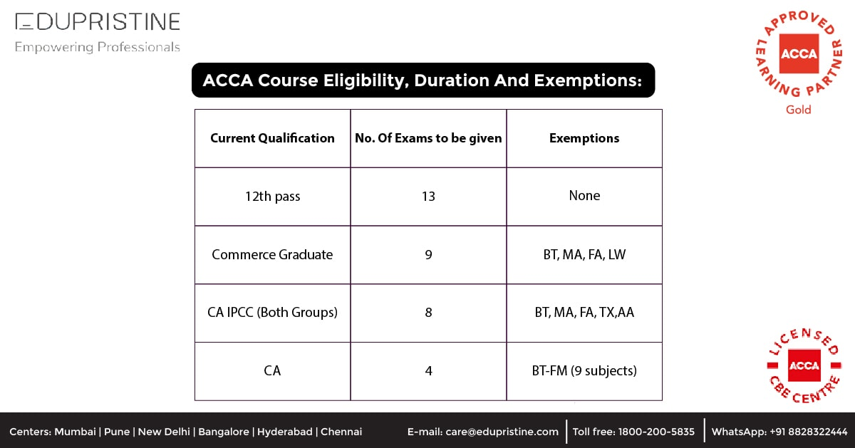 ACCA Course Eligibility, Duration And Exemptions
