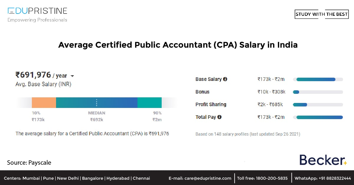 Average Certified Public Accountant (CPA) Salary in India