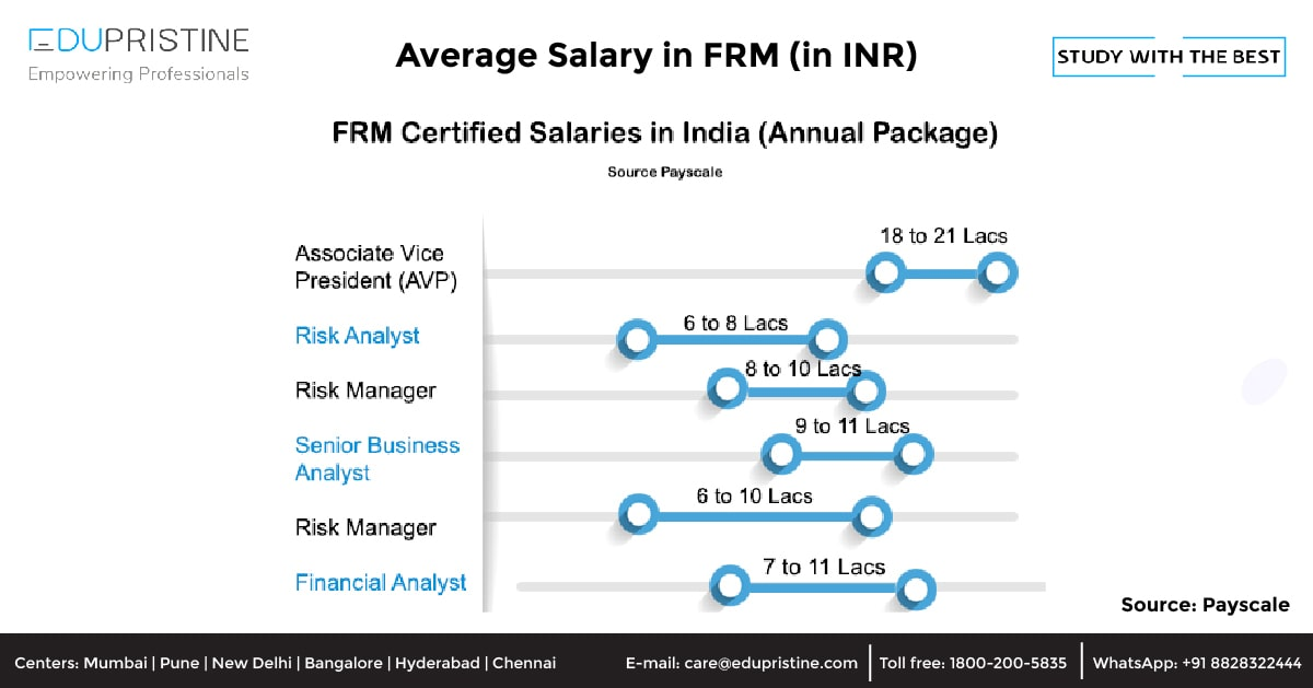 Average Salary in FRM Course (in INR)