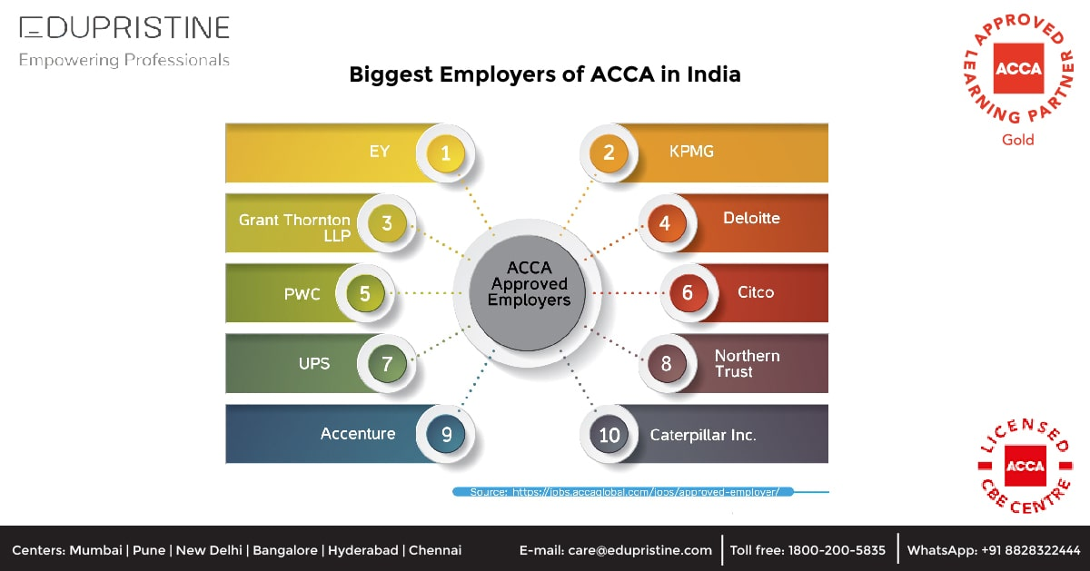 Biggest Employers of ACCA in India