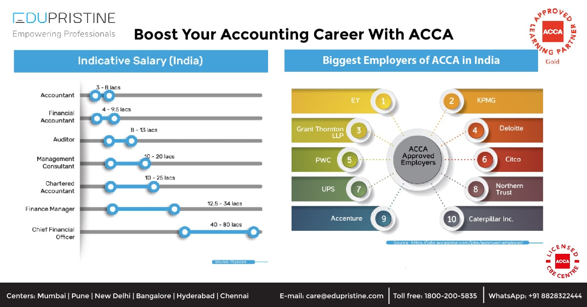 Boost Your Accounting Career With ACCA