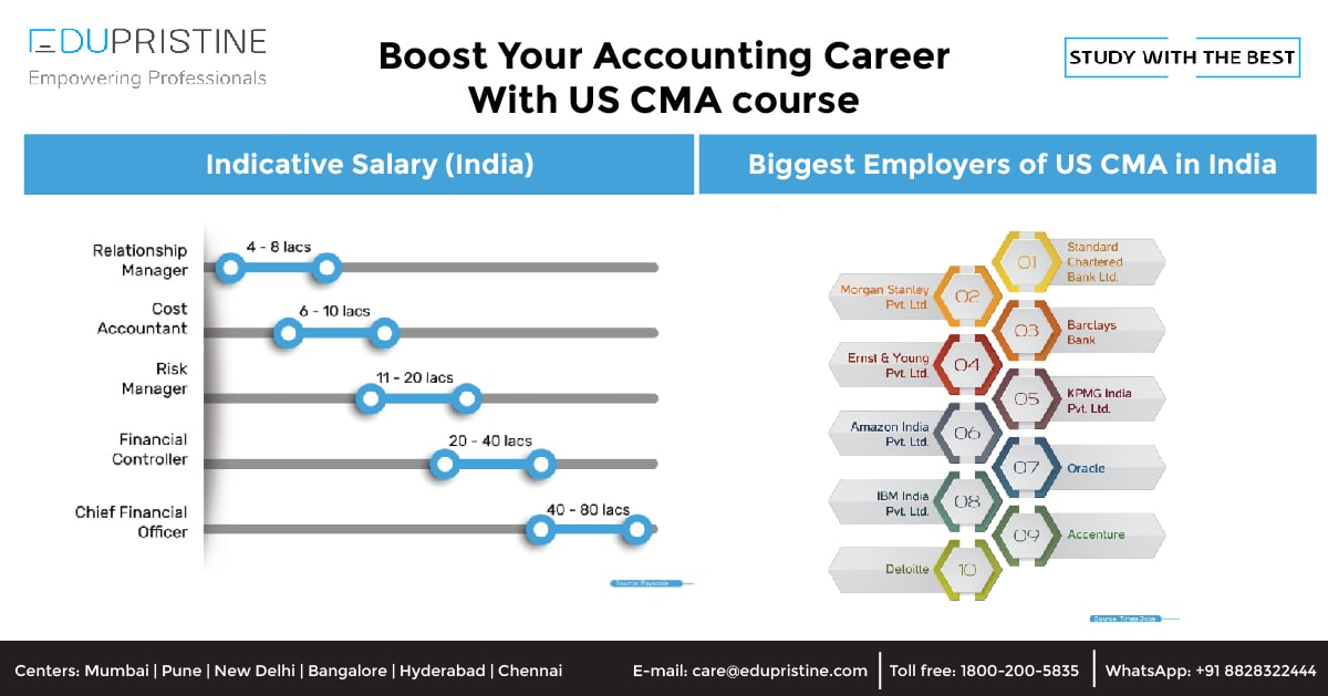 Boost Your Accounting Career With US CMA course