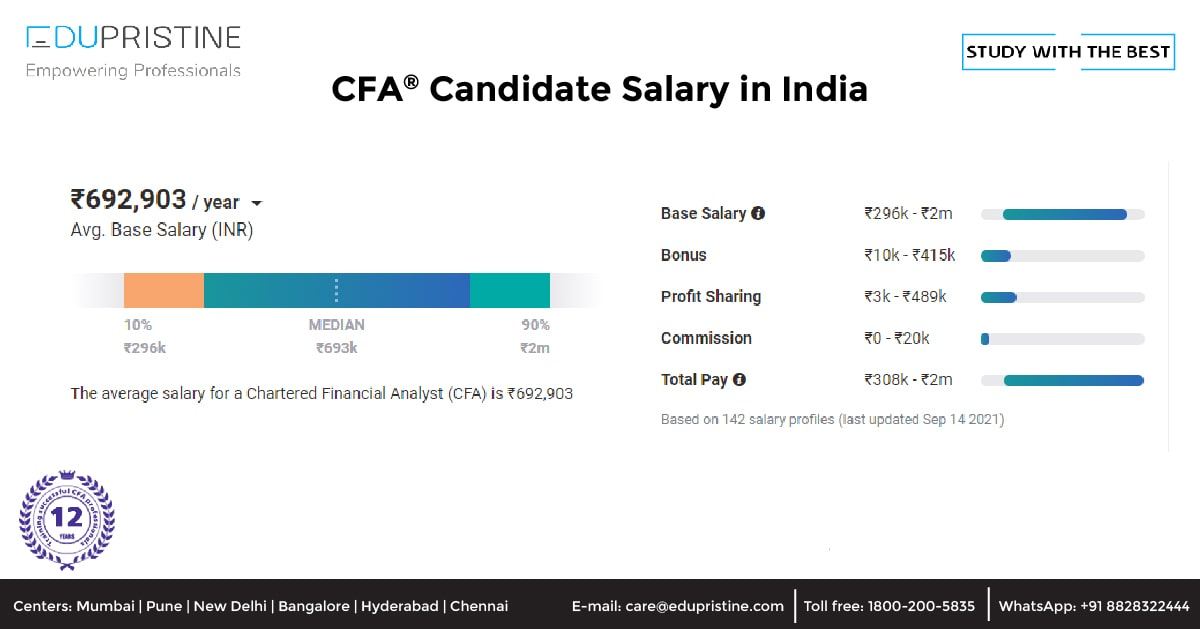 CFA Candidate Salary in India