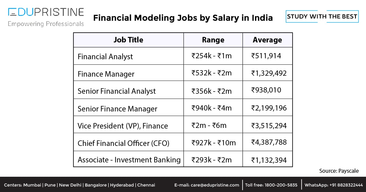 Financial Modeling Jobs by Salary in India